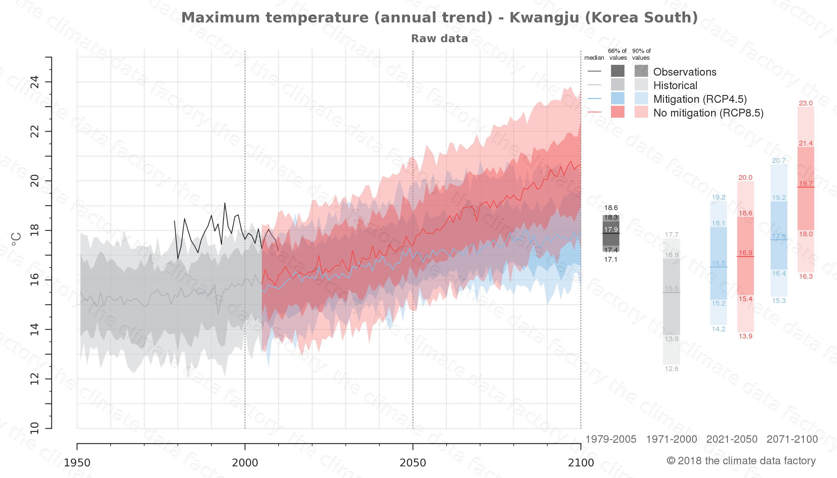 climate change data policy adaptation climate graph city data maximum-temperature kwangju south korea