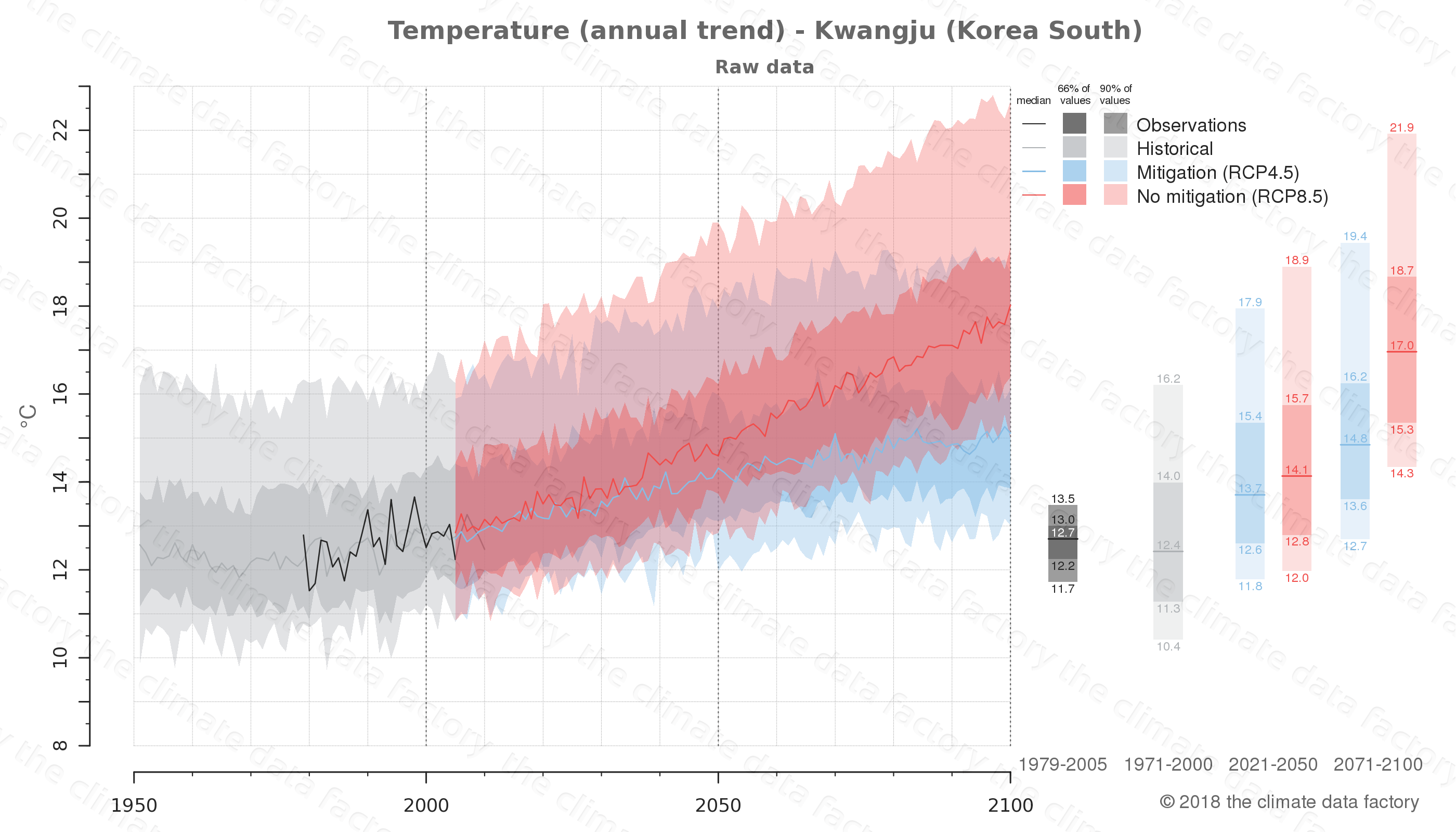 climate change data policy adaptation climate graph city data temperature kwangju south korea
