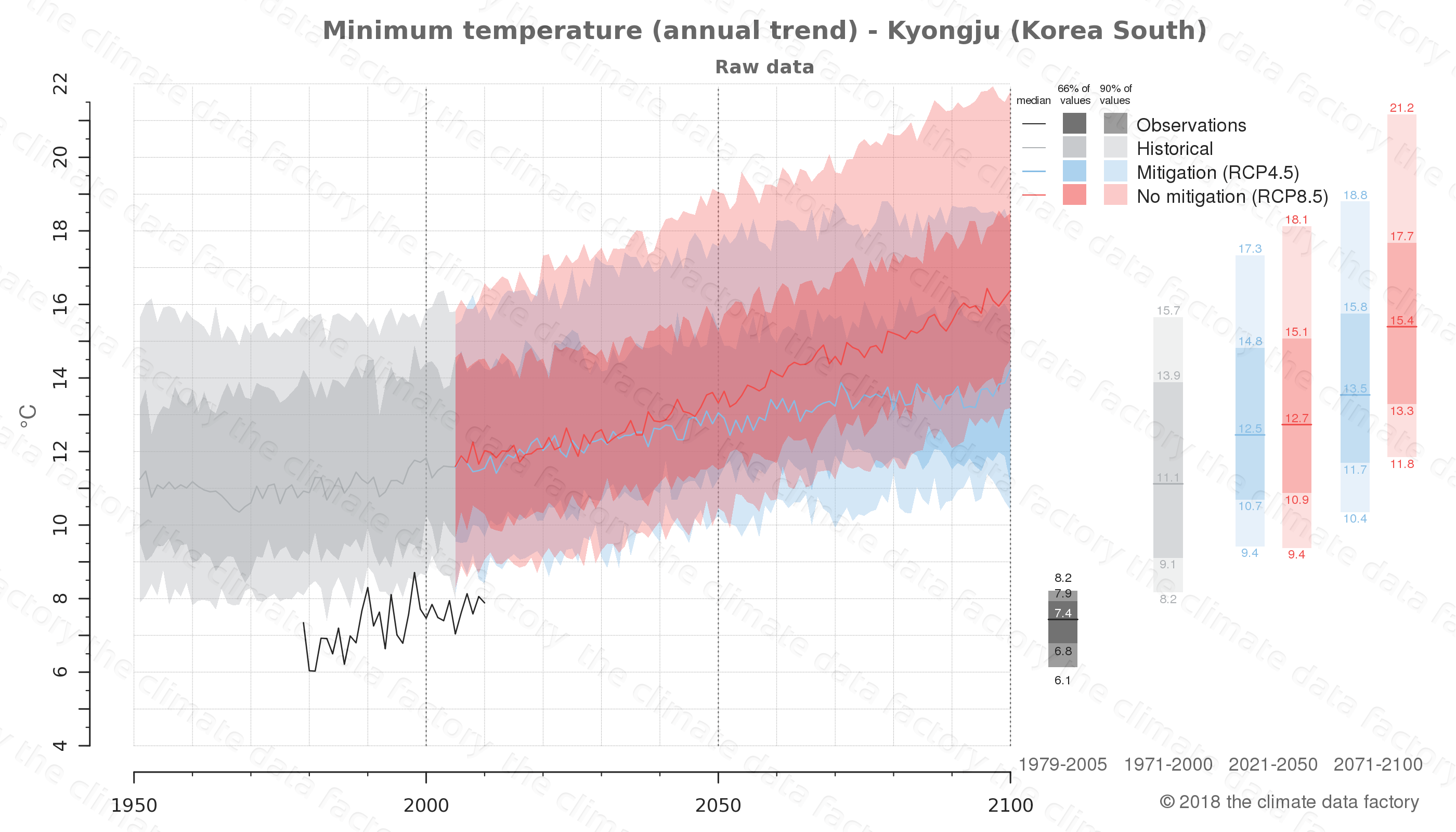 climate change data policy adaptation climate graph city data minimum-temperature kyongju south korea