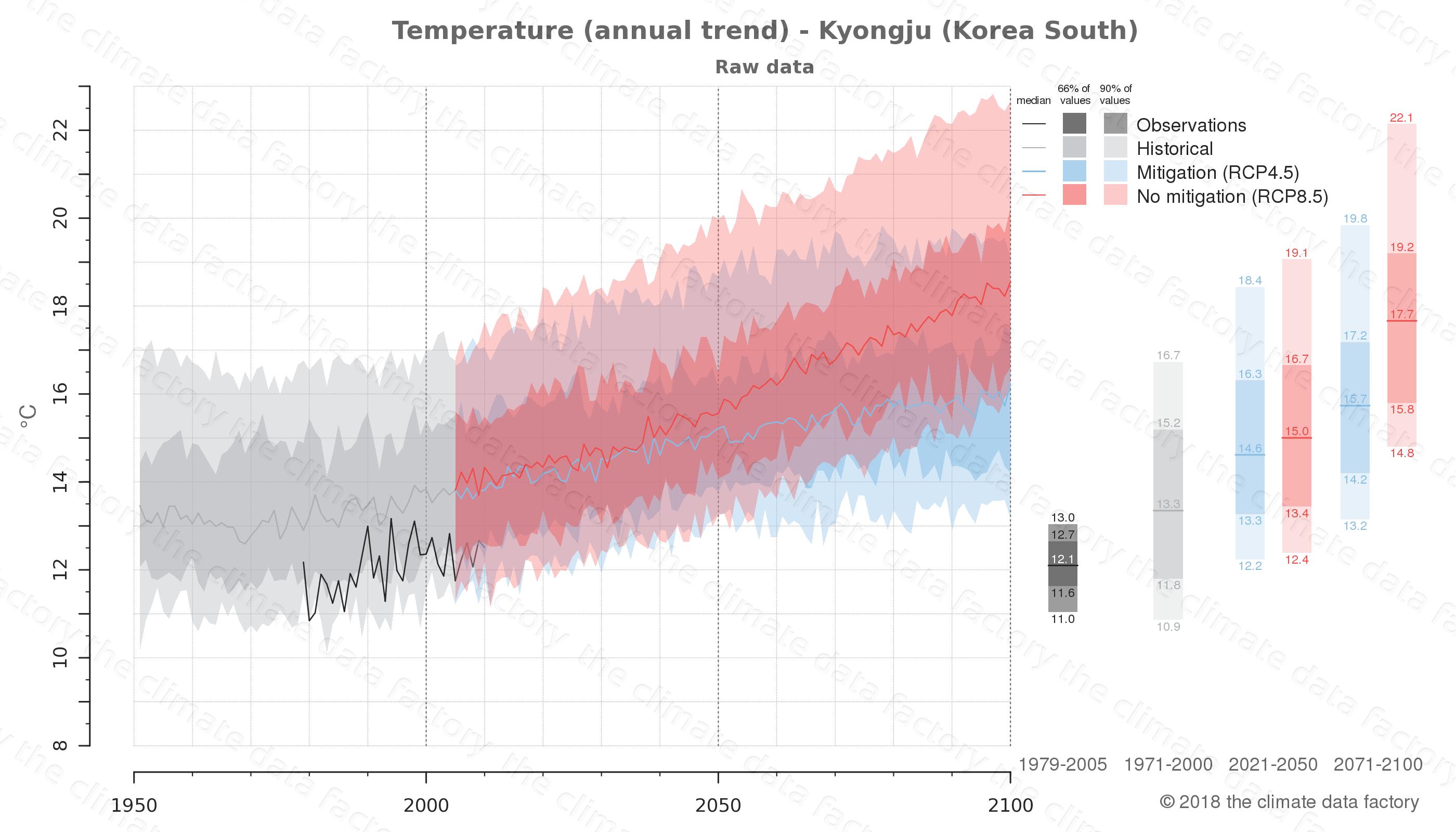 climate change data policy adaptation climate graph city data temperature kyongju south korea