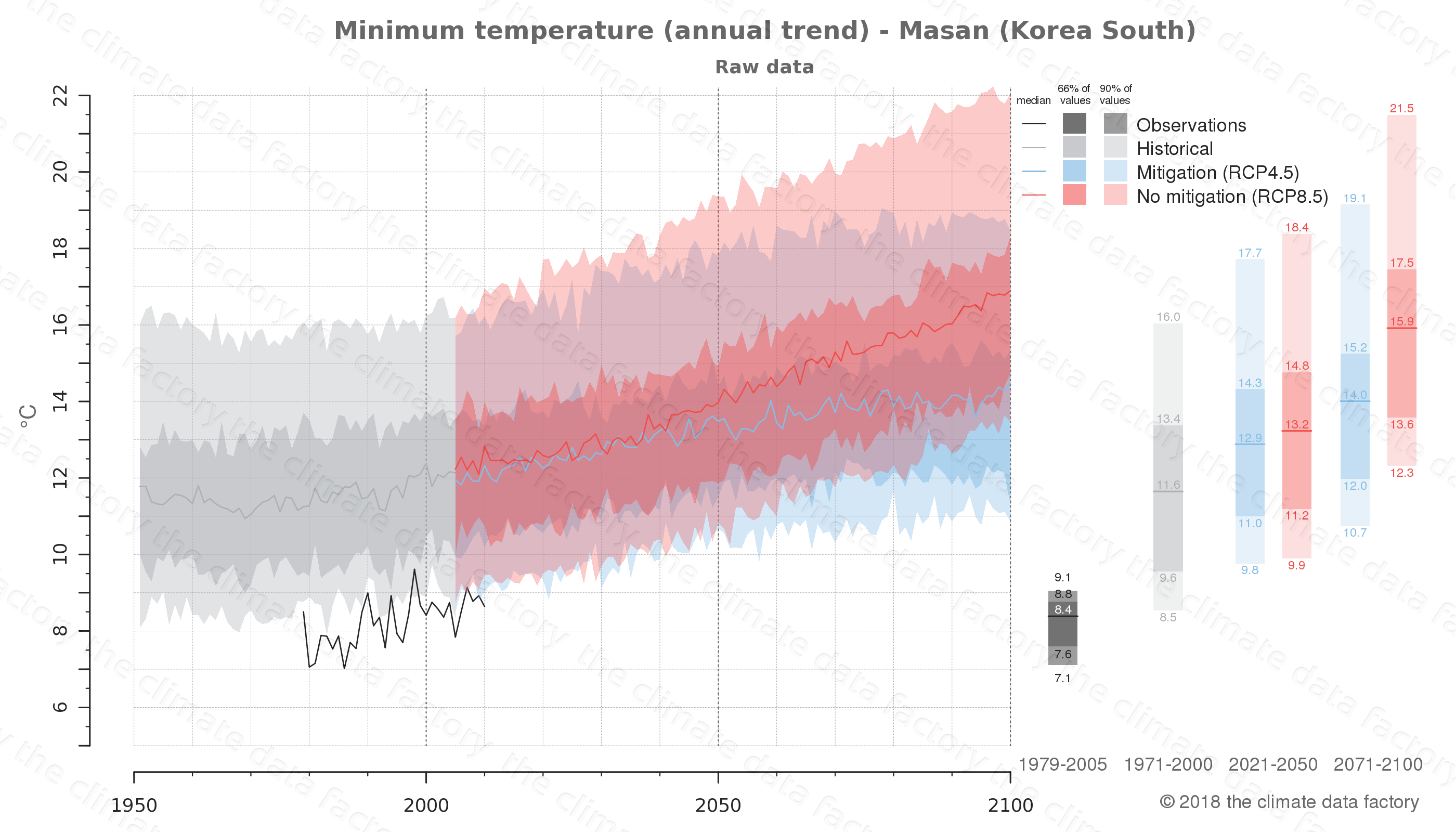 climate change data policy adaptation climate graph city data minimum-temperature masan south korea