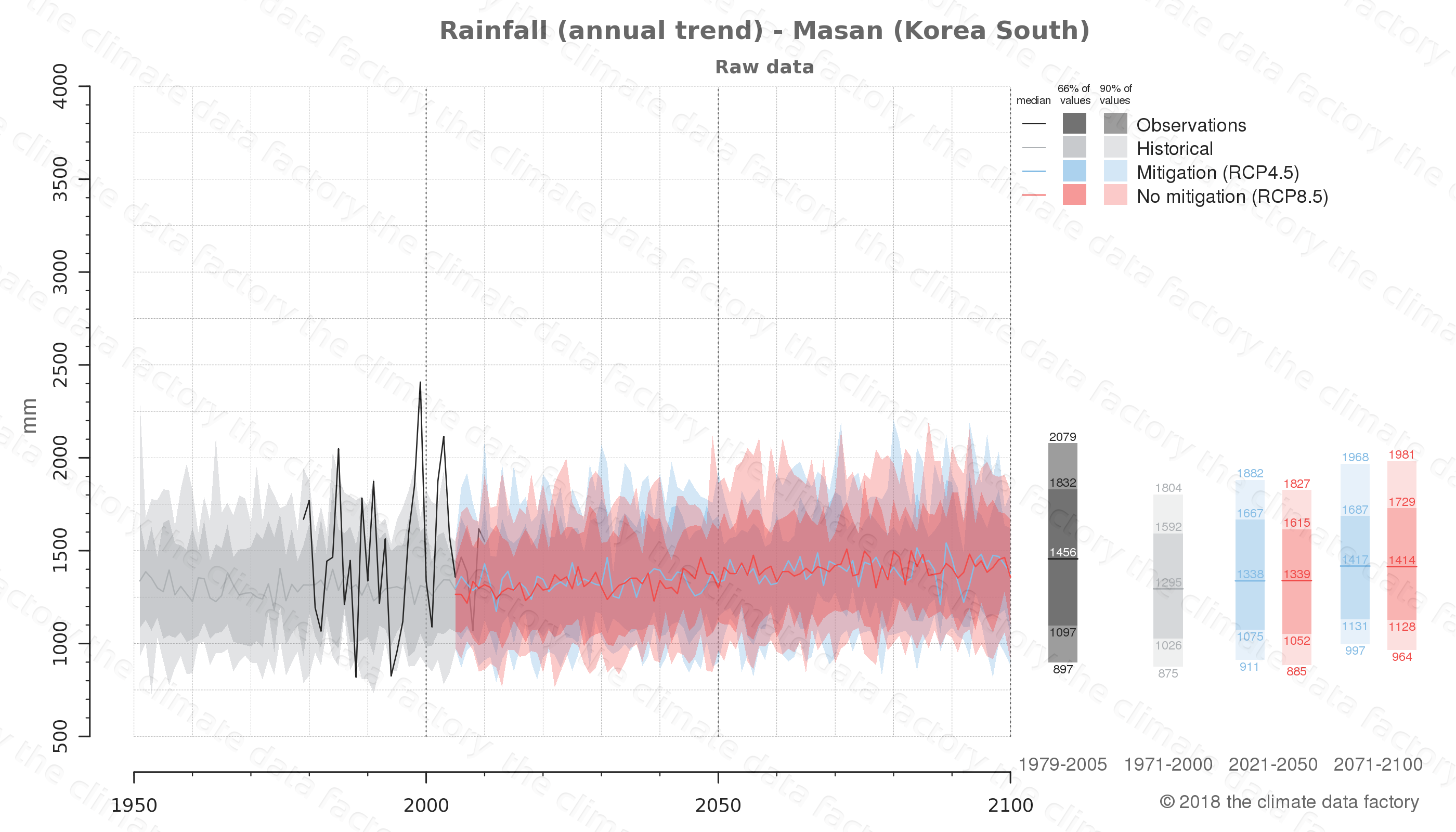 climate change data policy adaptation climate graph city data rainfall masan south korea