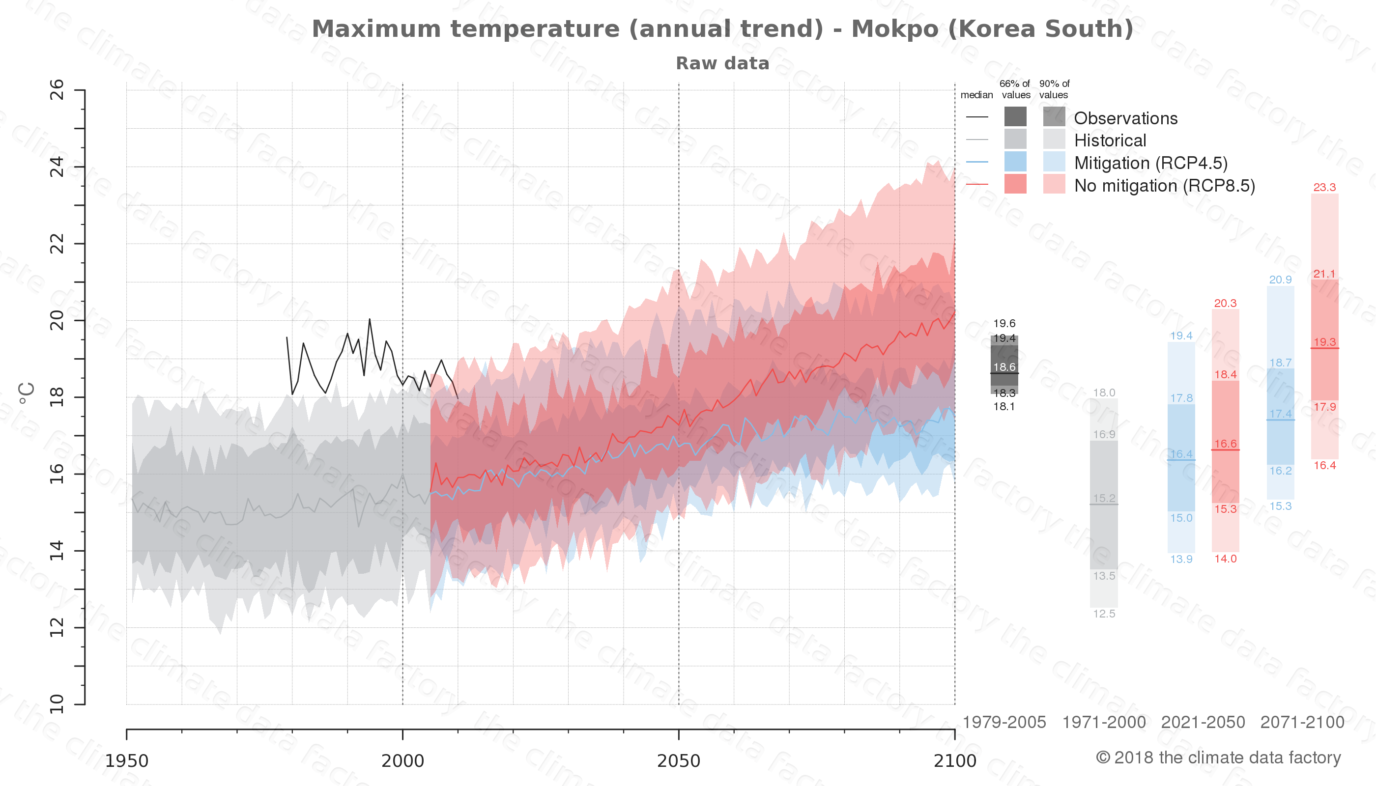 climate change data policy adaptation climate graph city data maximum-temperature mokpo south korea