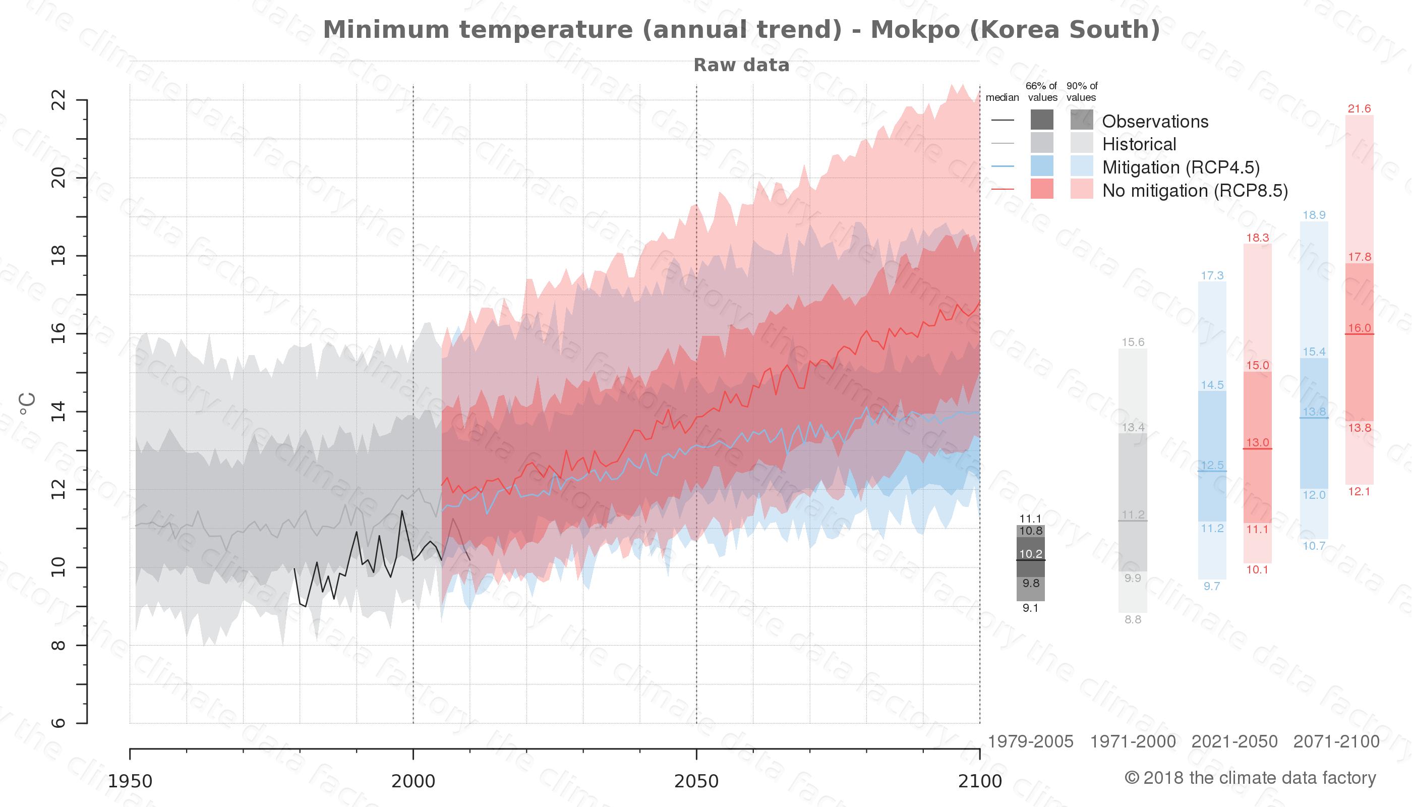 climate change data policy adaptation climate graph city data minimum-temperature mokpo south korea