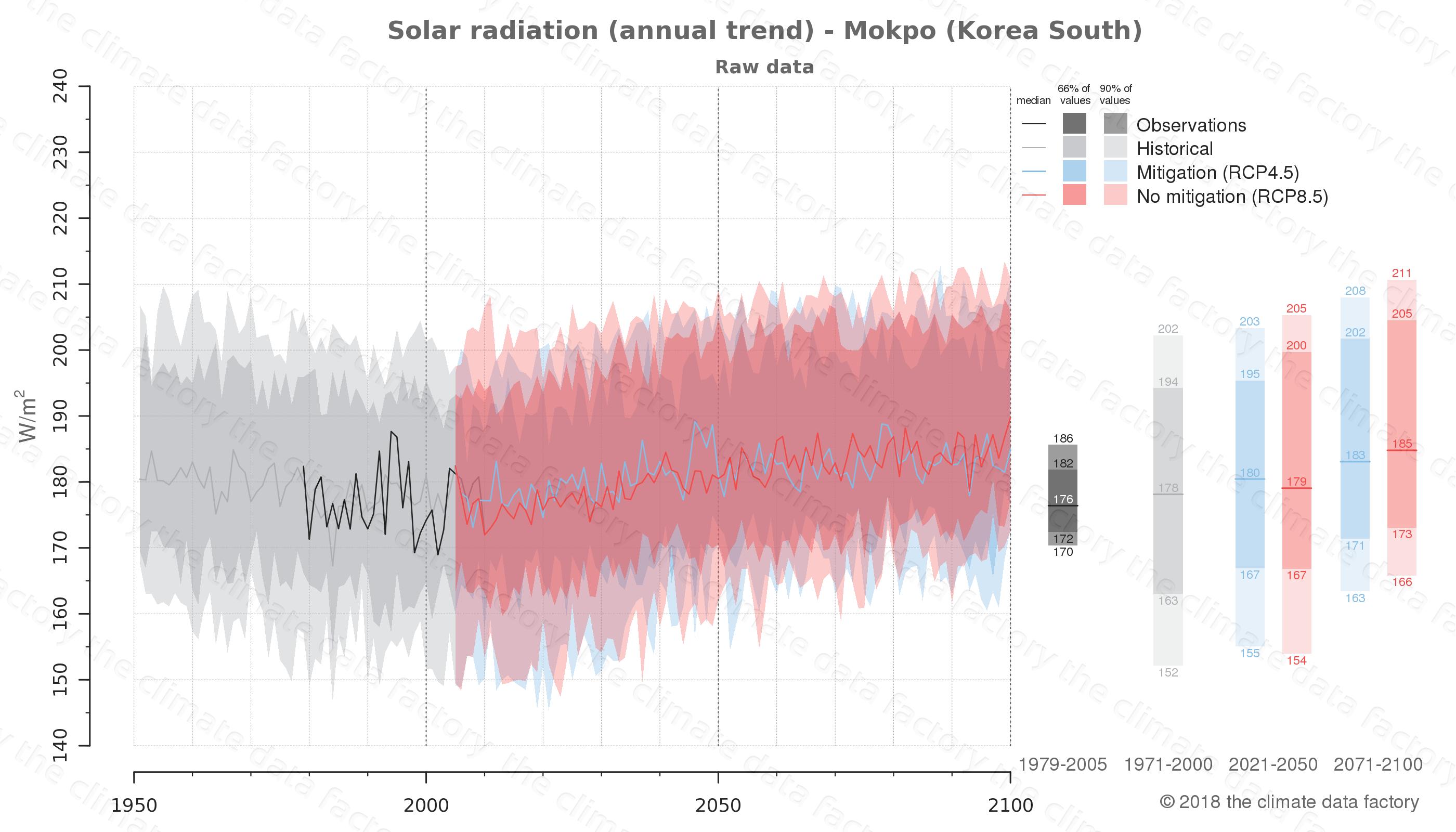 climate change data policy adaptation climate graph city data solar-radiation mokpo south korea