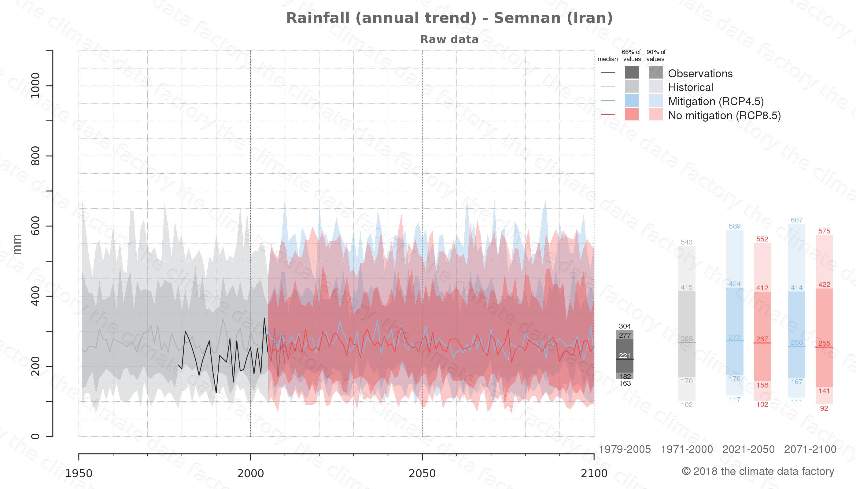 climate change data policy adaptation climate graph city data rainfall semnan iran
