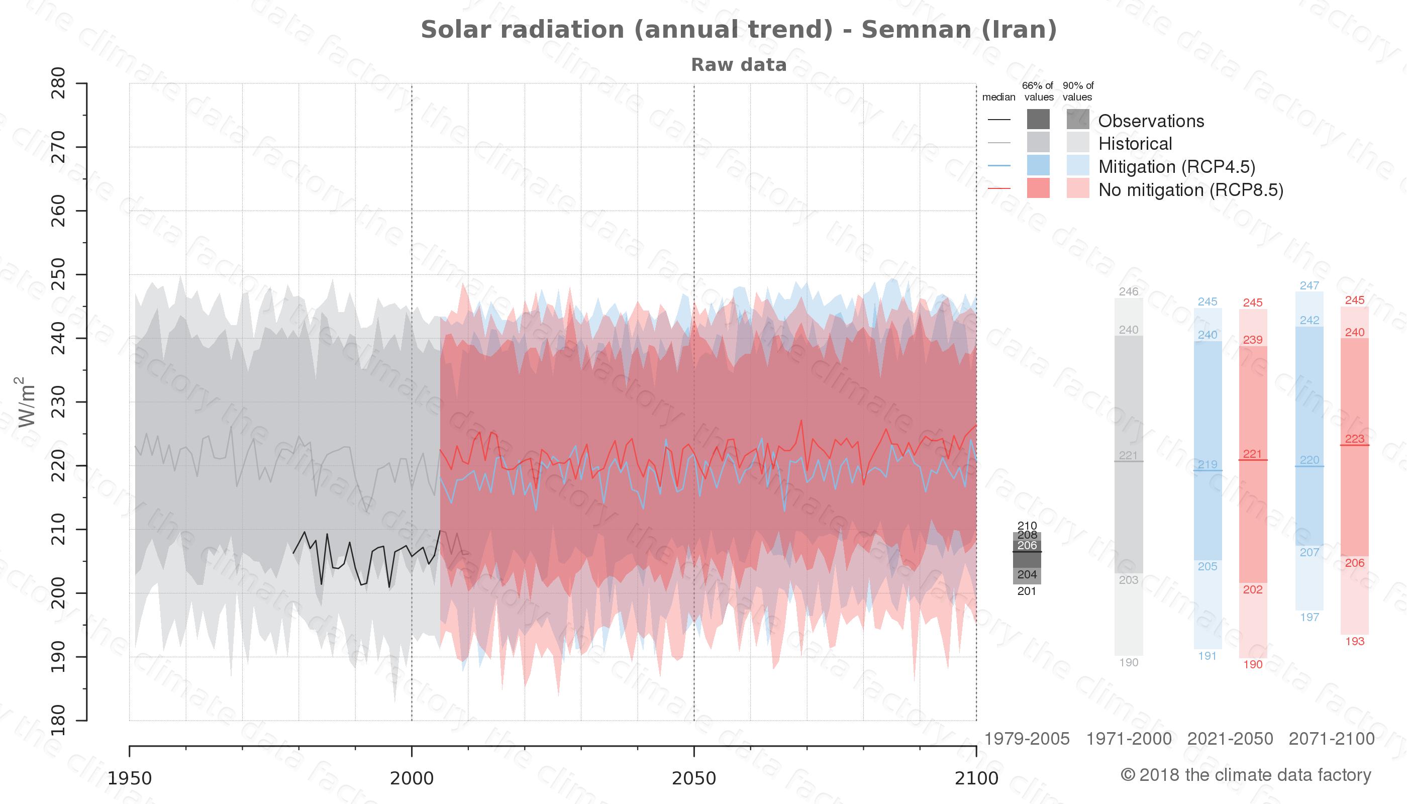 climate change data policy adaptation climate graph city data solar-radiation semnan iran