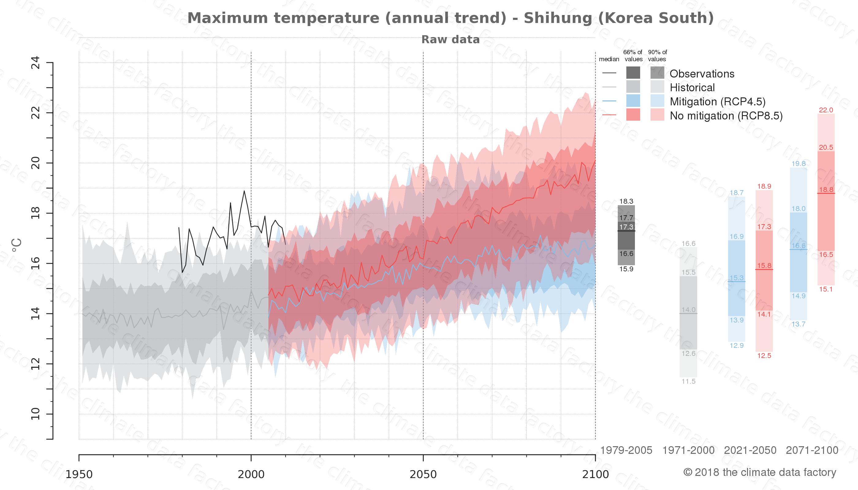 climate change data policy adaptation climate graph city data maximum-temperature shihung south korea