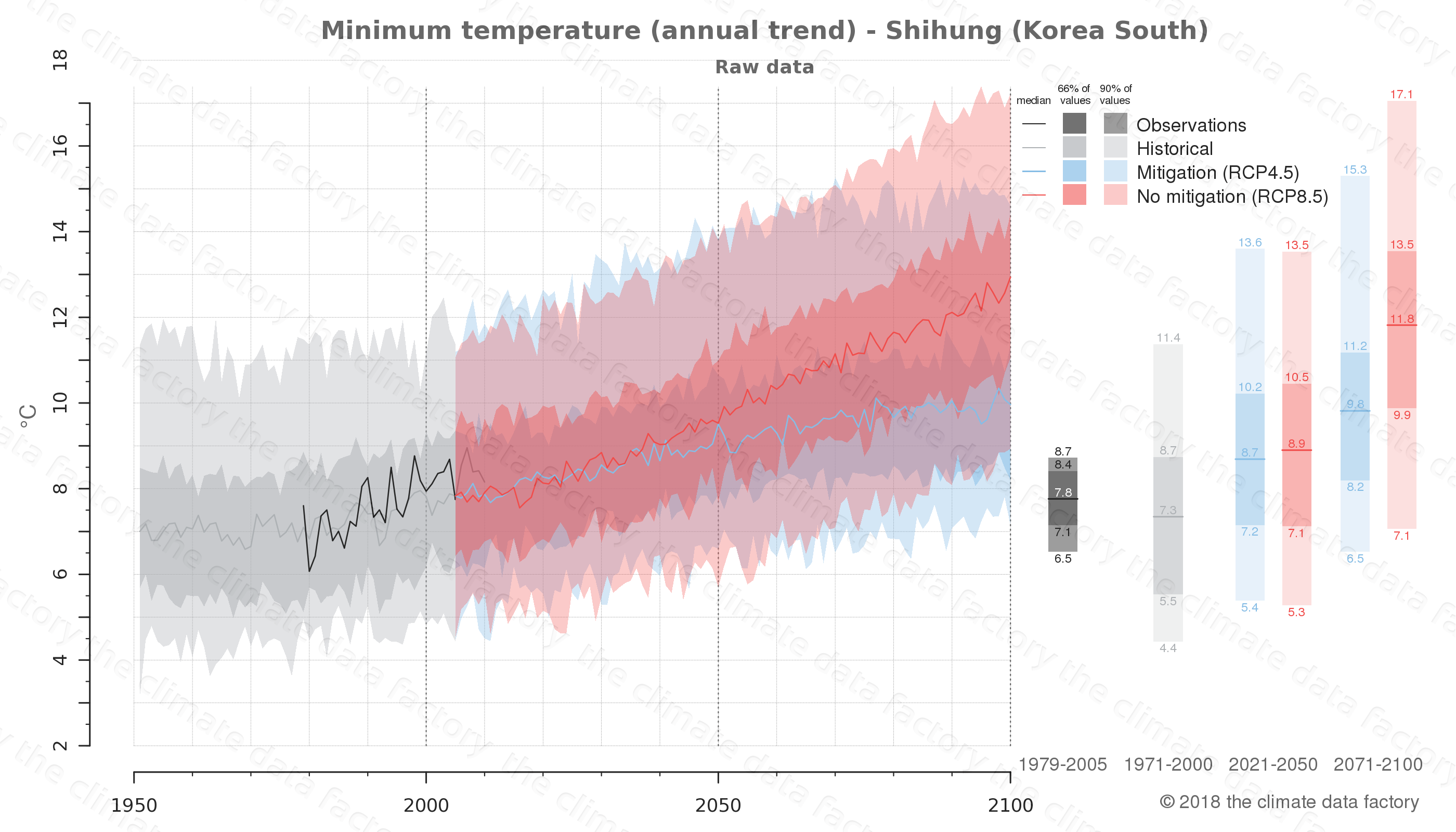 climate change data policy adaptation climate graph city data minimum-temperature shihung south korea