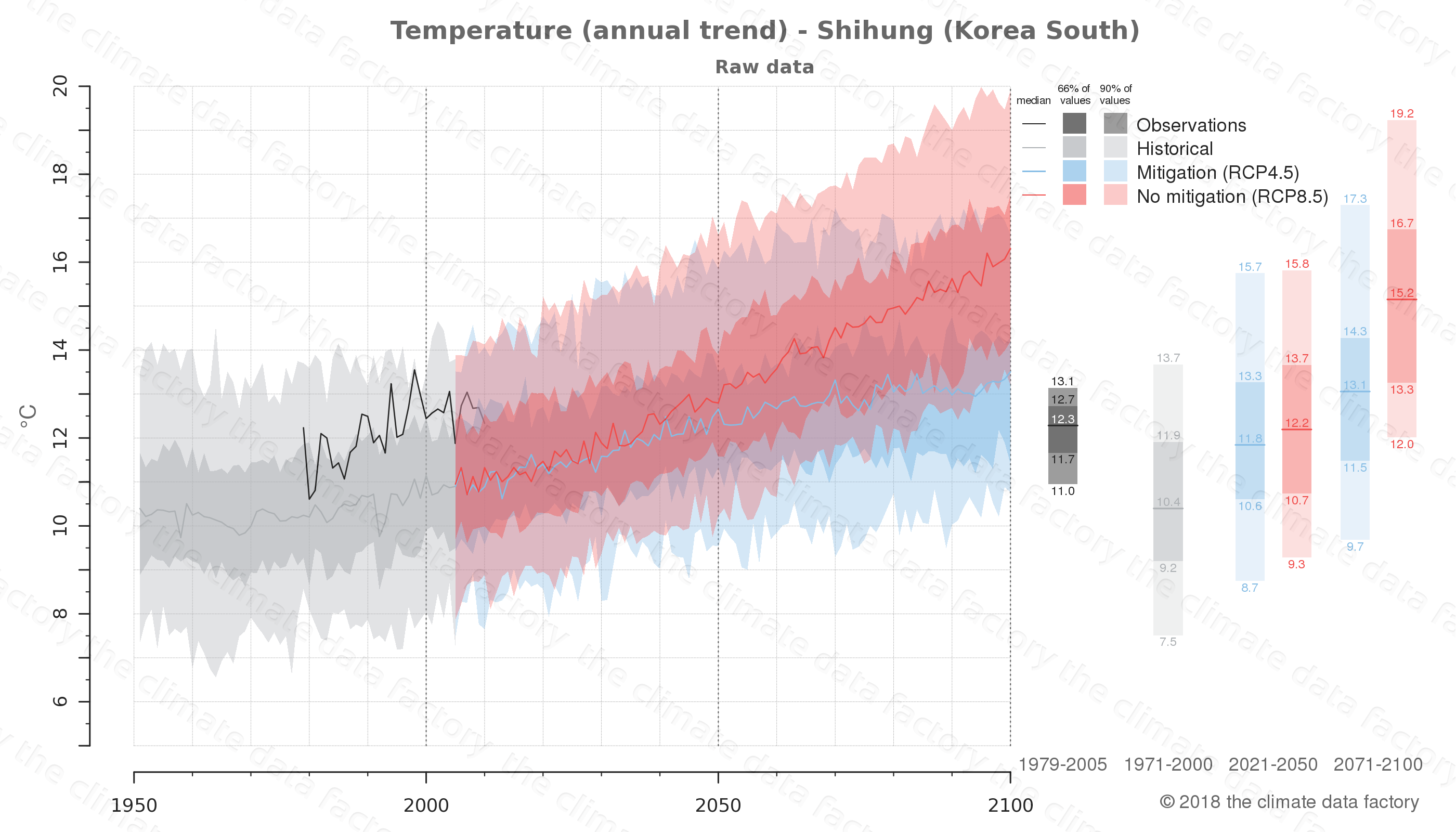 climate change data policy adaptation climate graph city data temperature shihung south korea