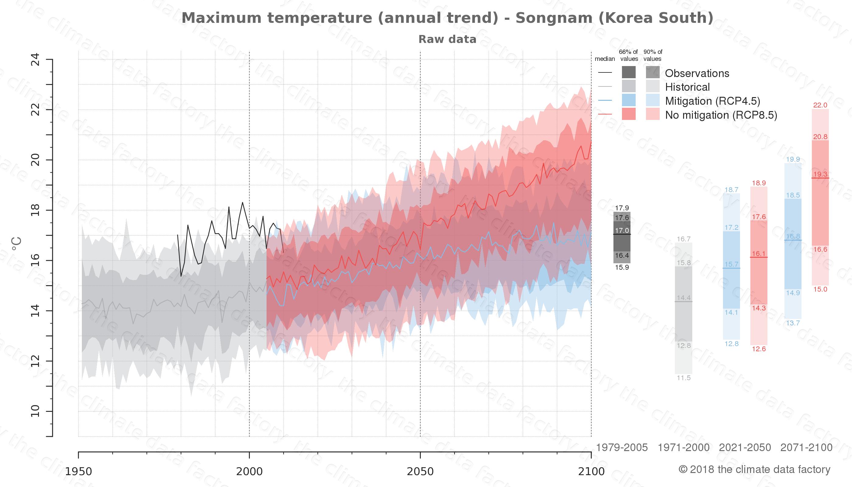 climate change data policy adaptation climate graph city data maximum-temperature songnam south korea