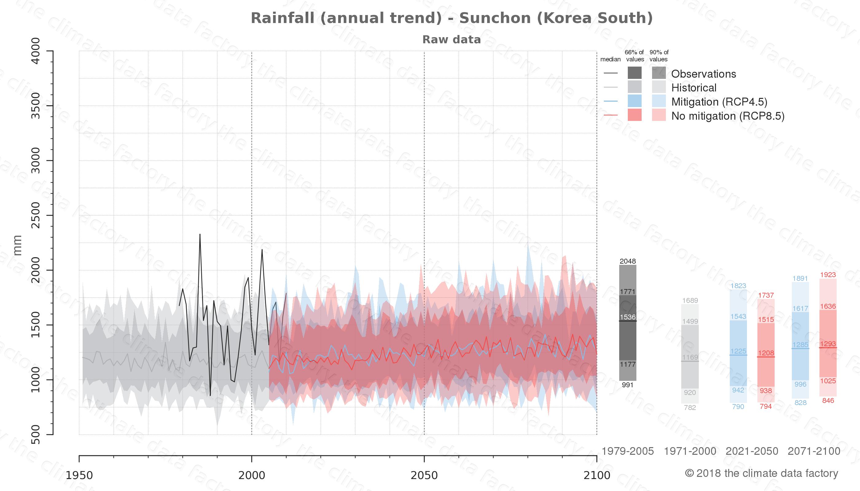 climate change data policy adaptation climate graph city data rainfall sunchon south korea