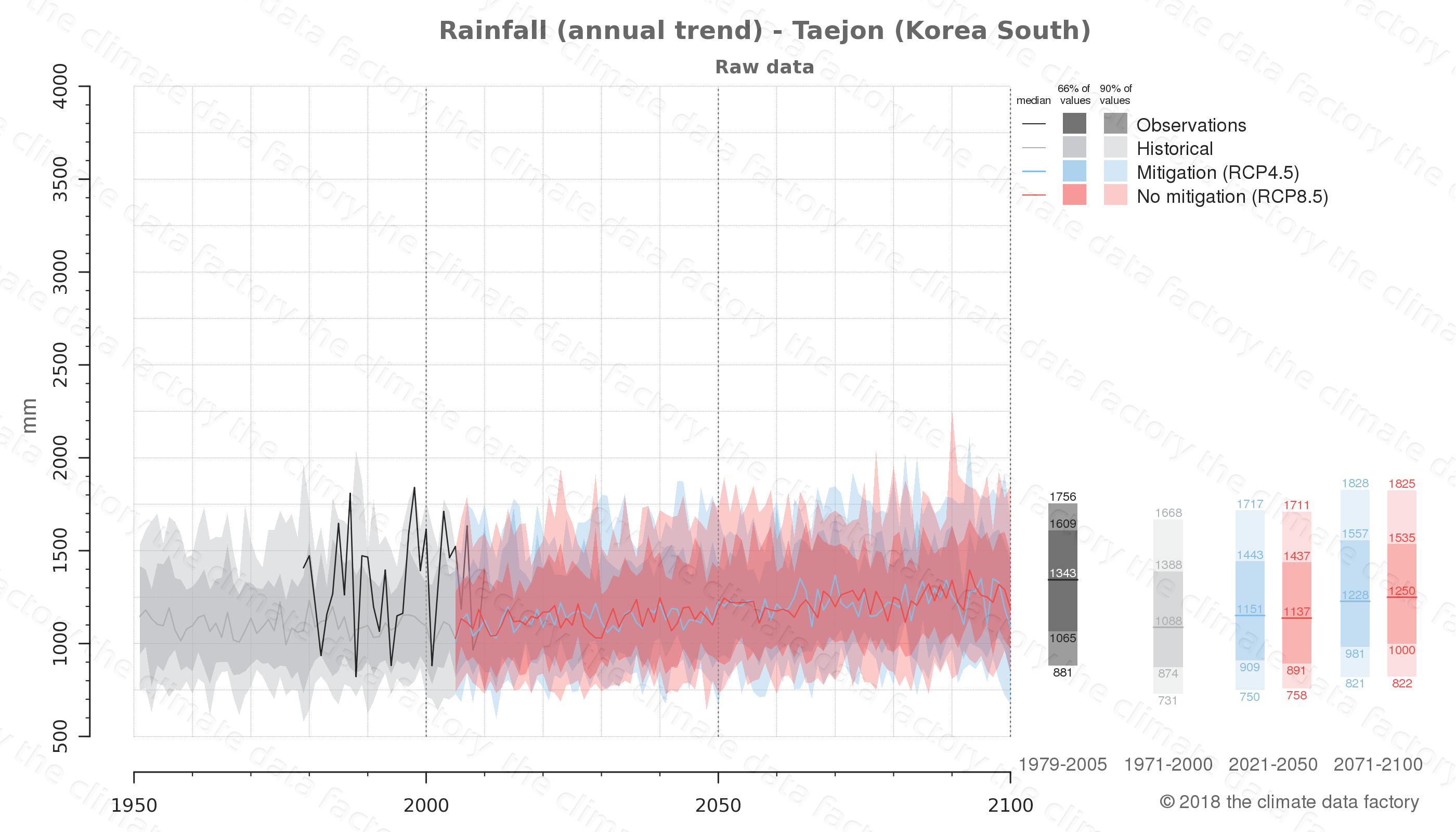 climate change data policy adaptation climate graph city data rainfall taejon south korea
