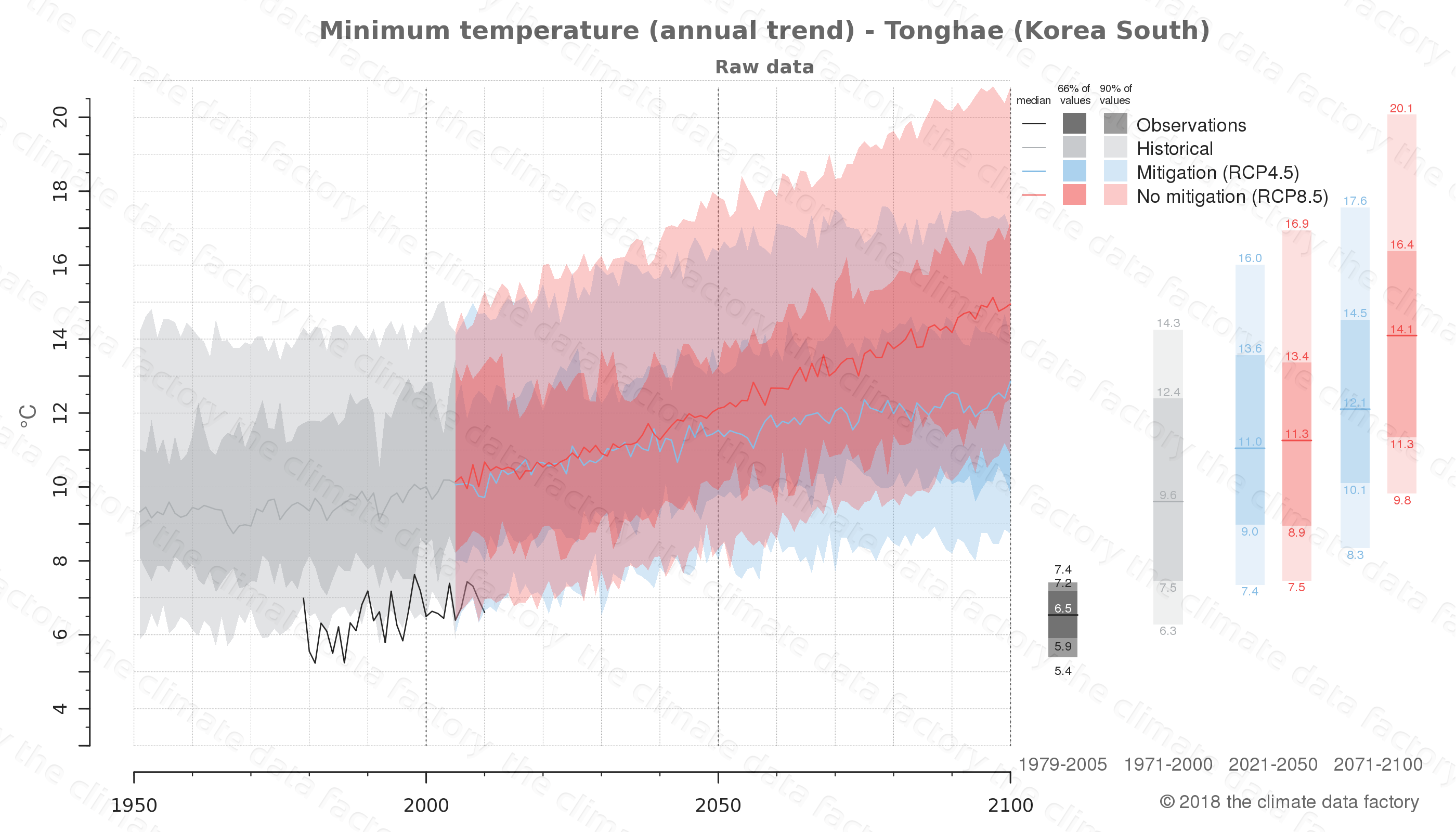 climate change data policy adaptation climate graph city data minimum-temperature tonghae south korea