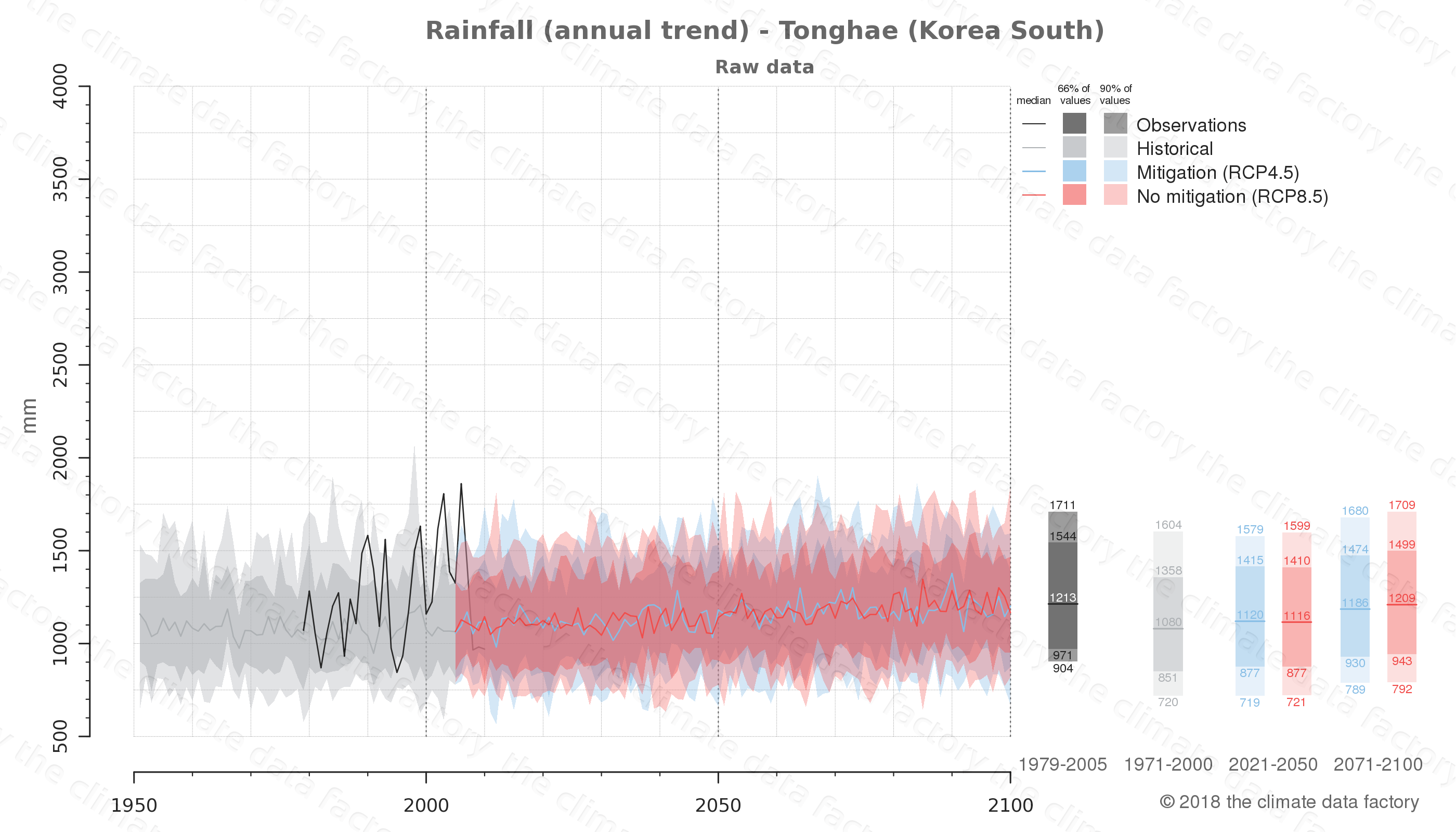 climate change data policy adaptation climate graph city data rainfall tonghae south korea