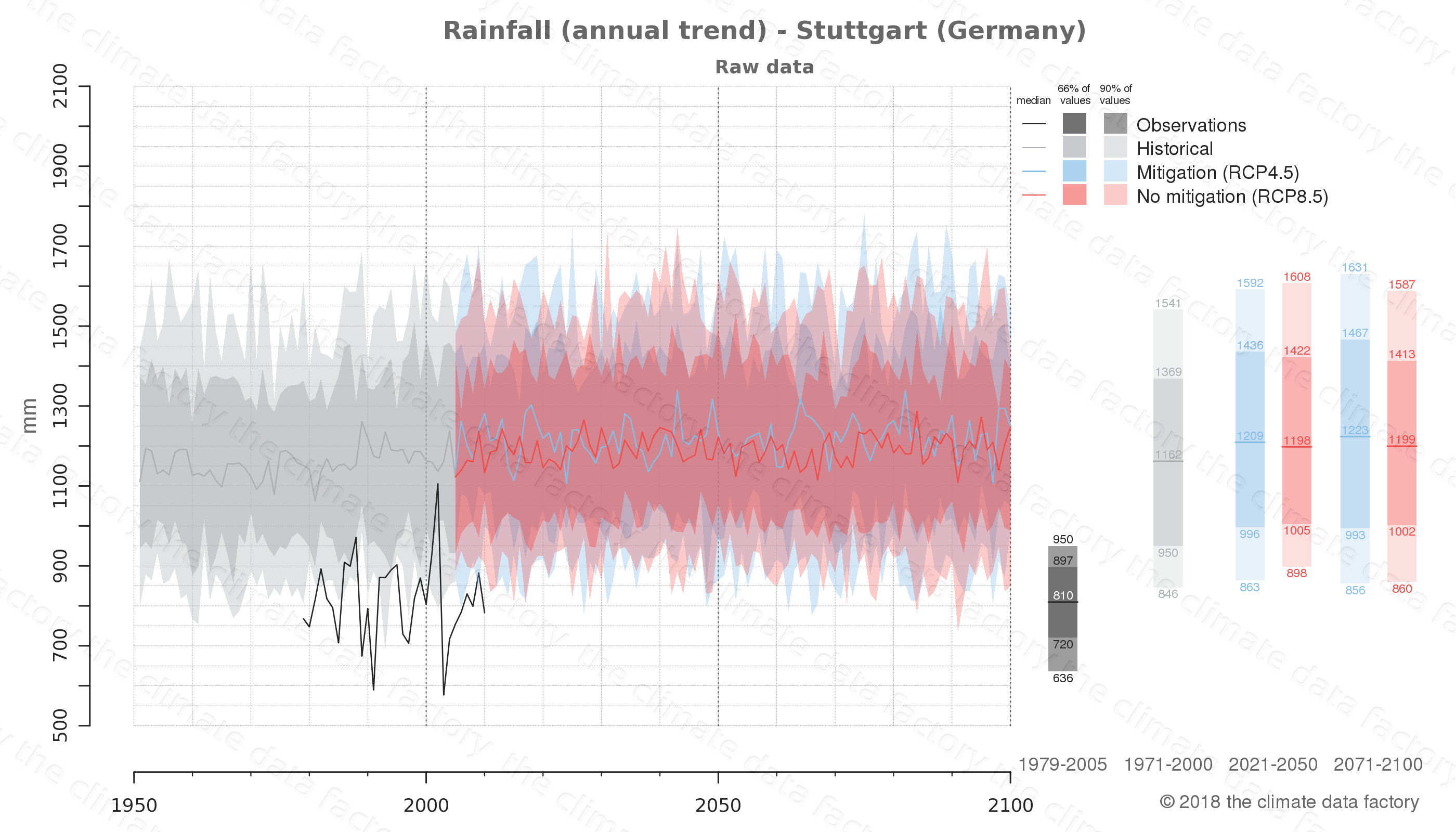 climate change data policy adaptation climate graph city data rainfall stuttgart germany