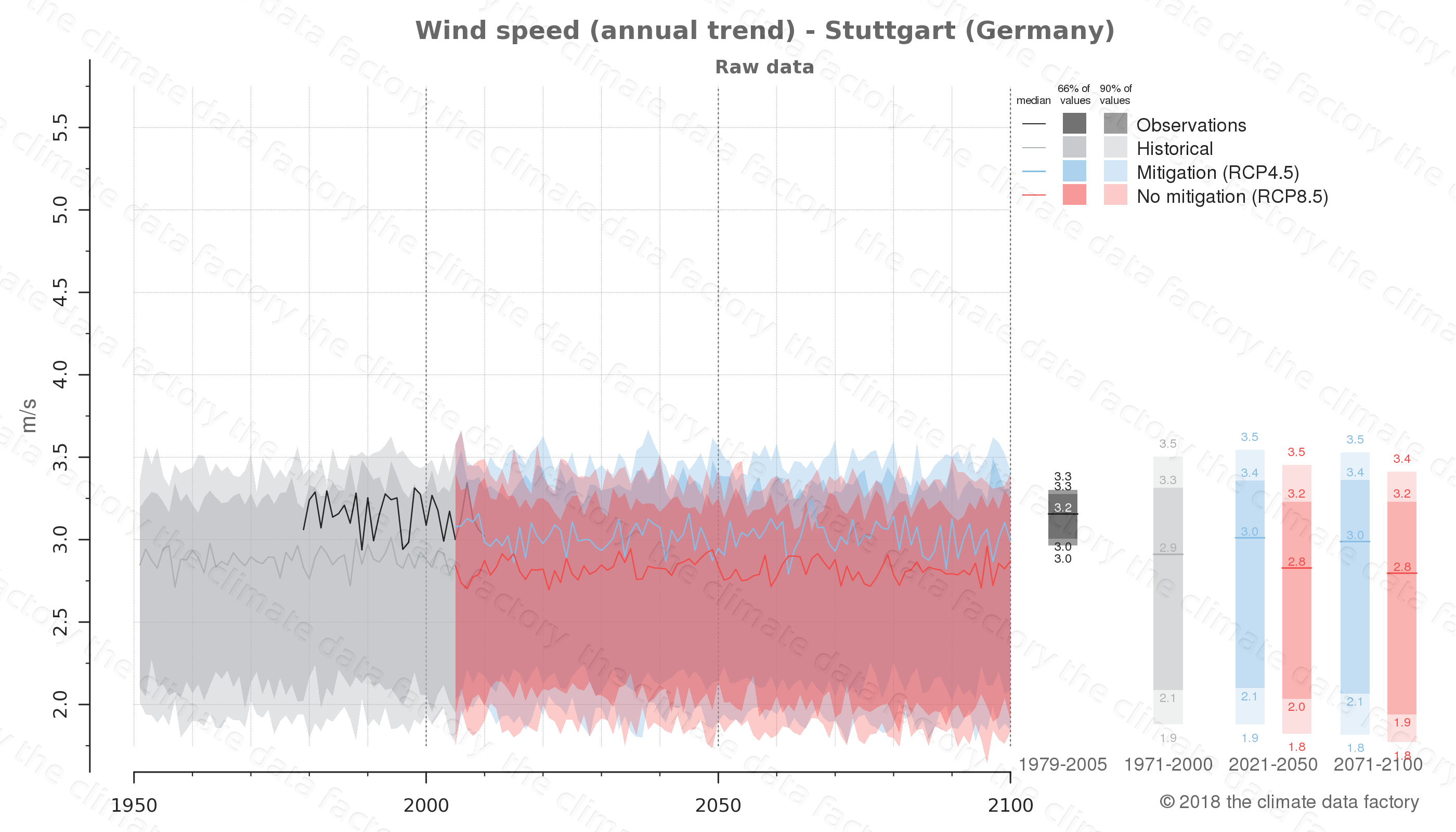 climate change data policy adaptation climate graph city data wind-speed stuttgart germany