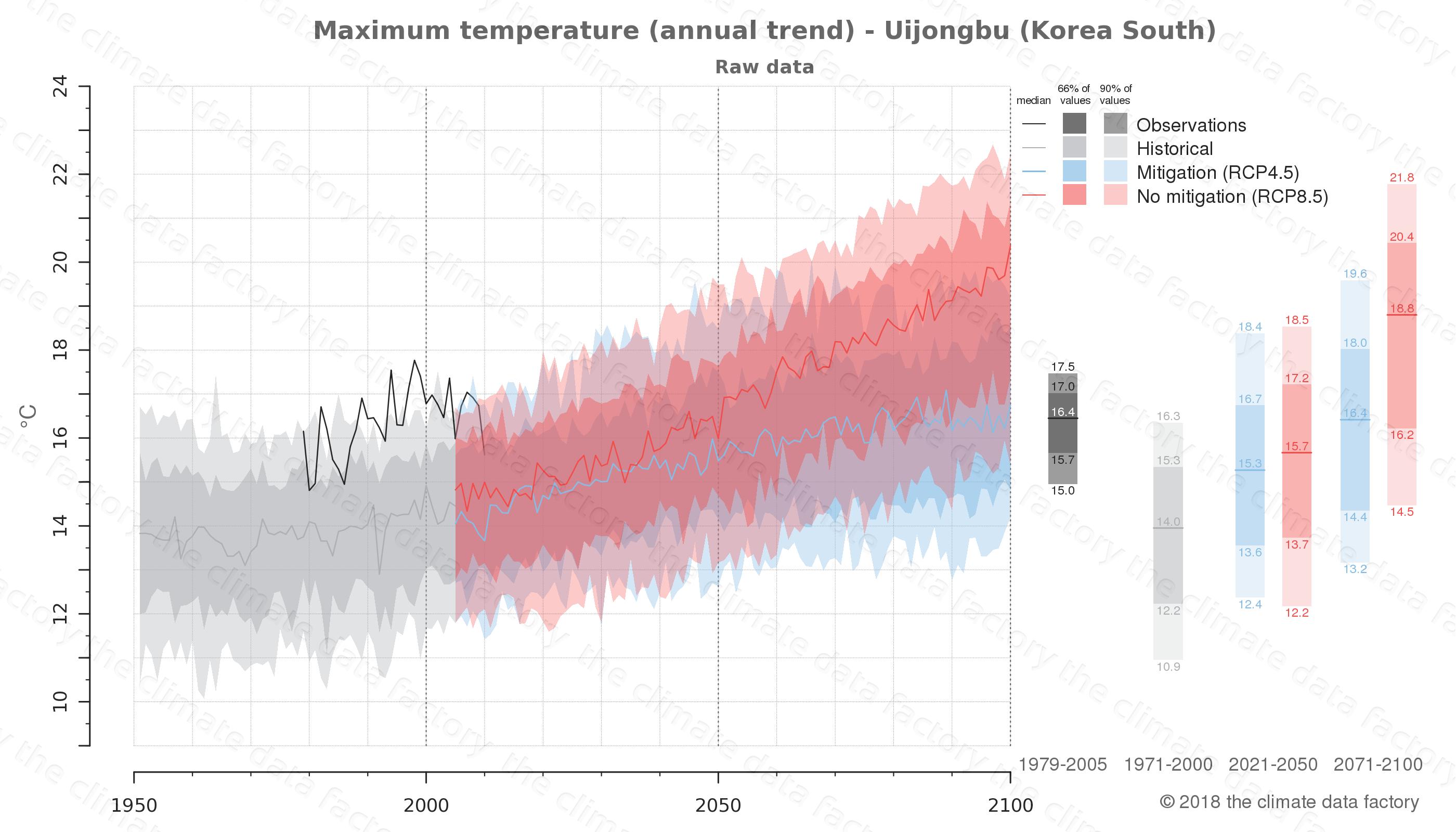 climate change data policy adaptation climate graph city data maximum-temperature uijongbu south korea