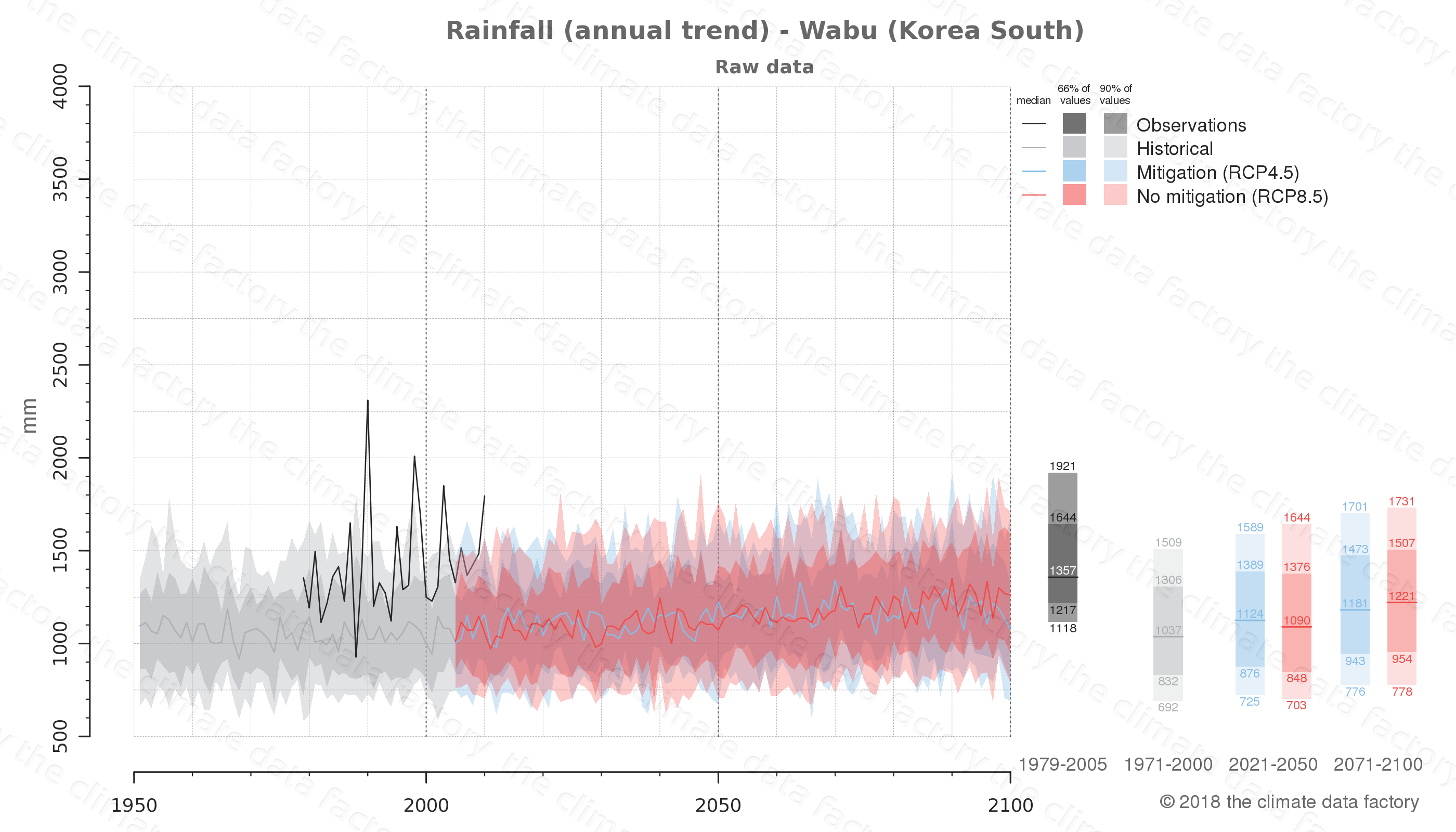 climate change data policy adaptation climate graph city data rainfall wabu south korea