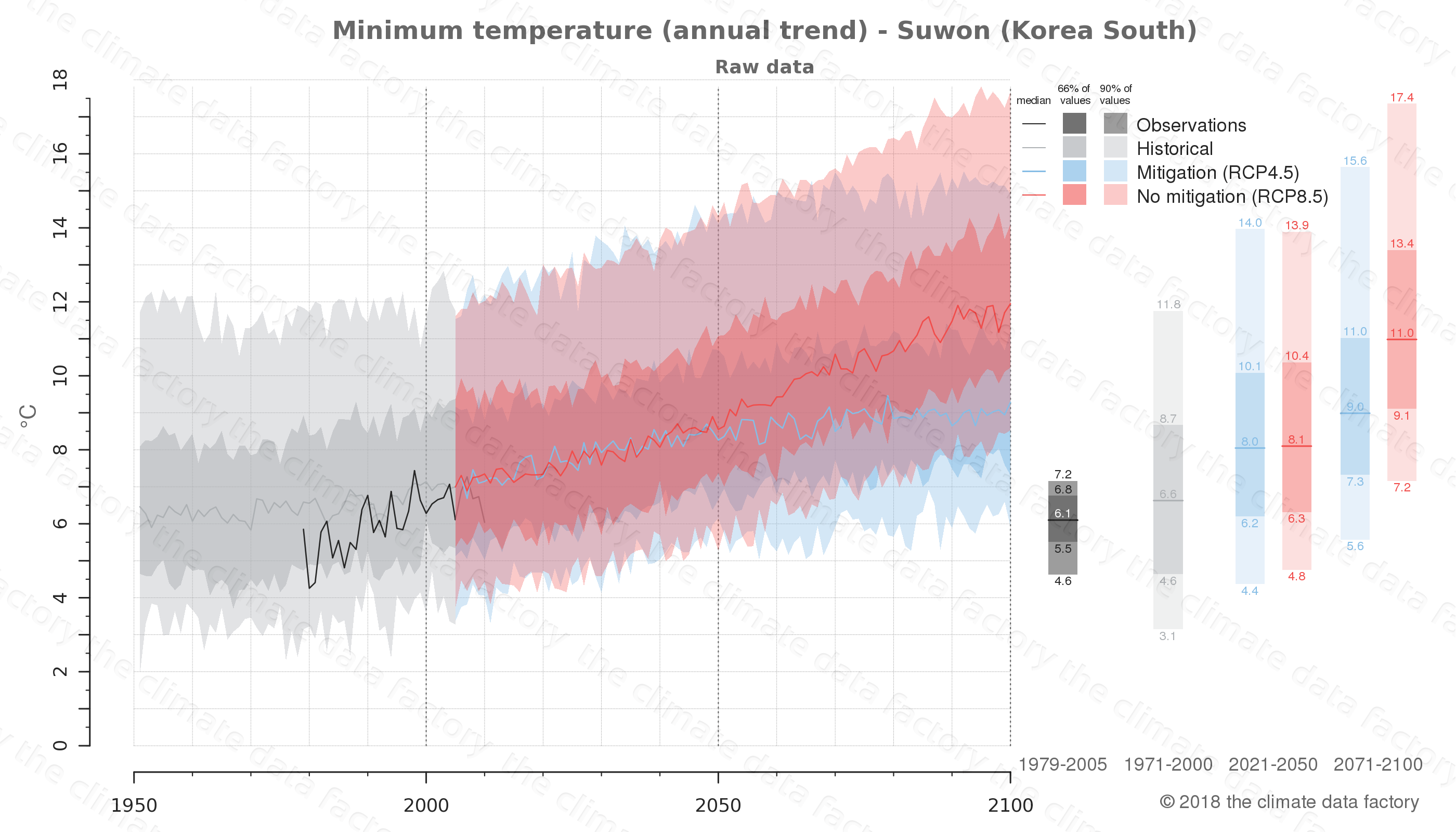climate change data policy adaptation climate graph city data minimum-temperature suwon south korea