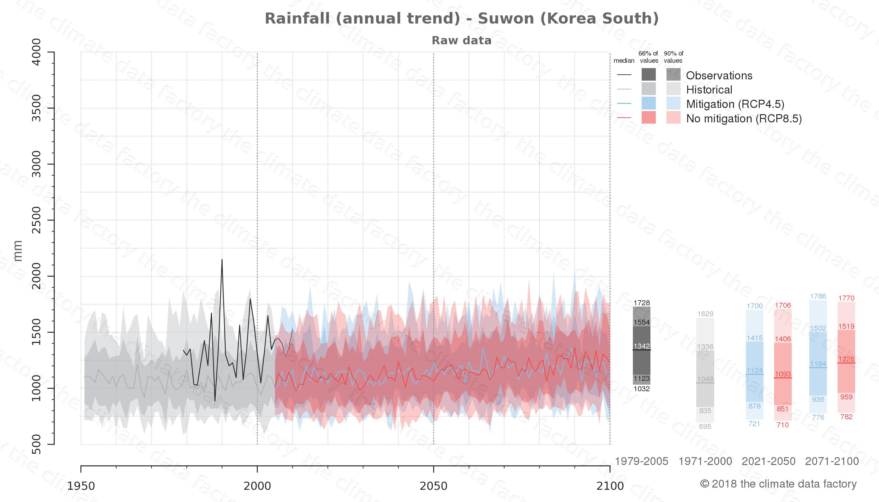 climate change data policy adaptation climate graph city data rainfall suwon south korea