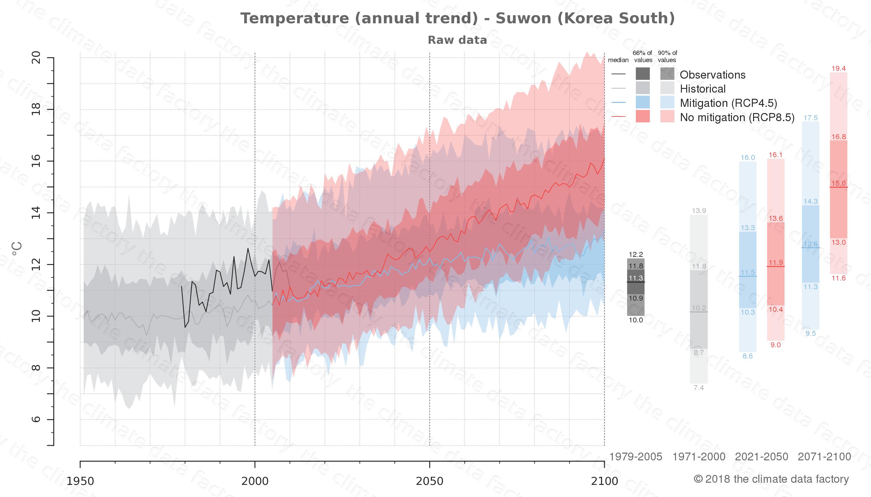 climate change data policy adaptation climate graph city data temperature suwon south korea