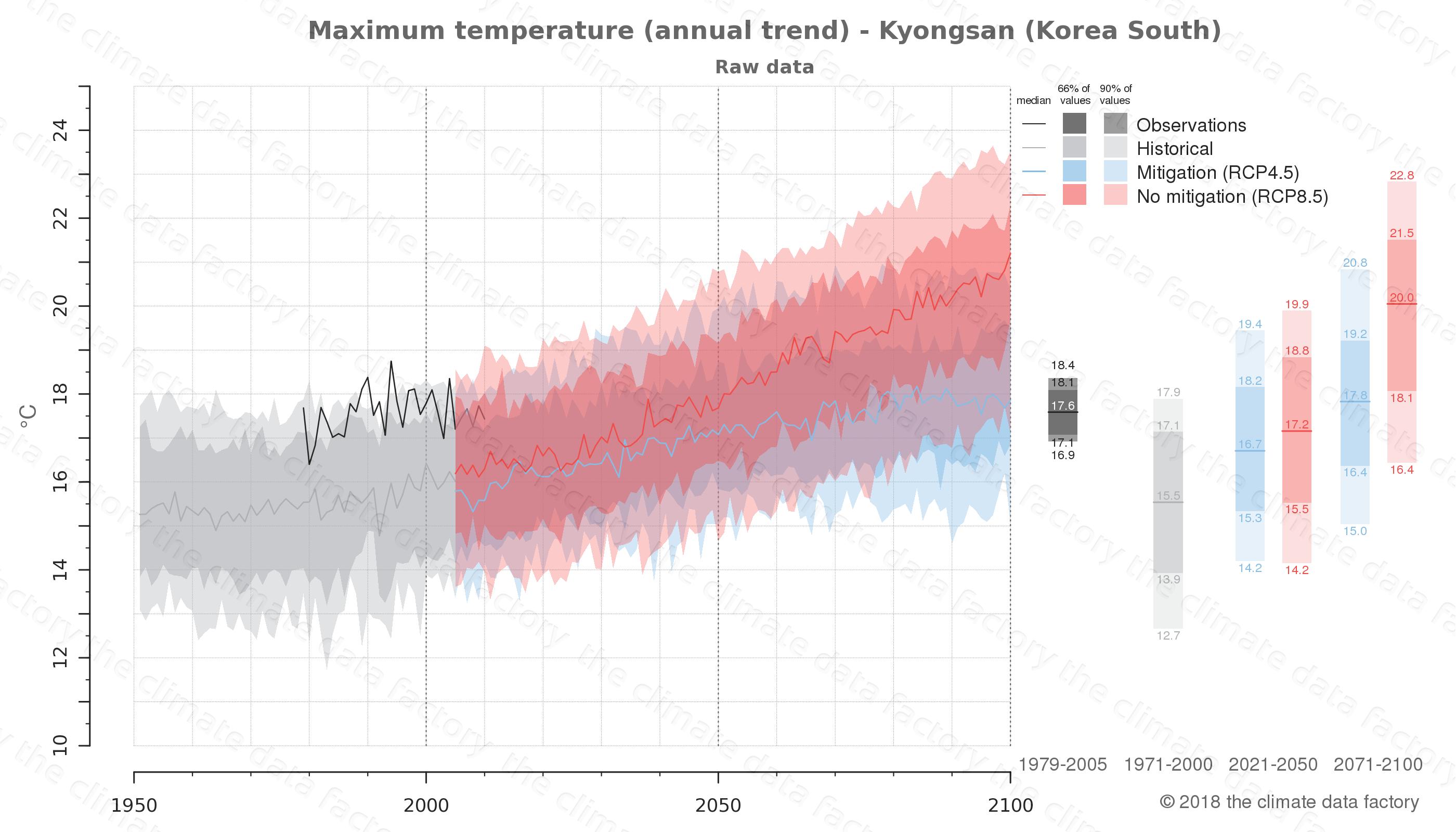 climate change data policy adaptation climate graph city data maximum-temperature kyongsan south korea