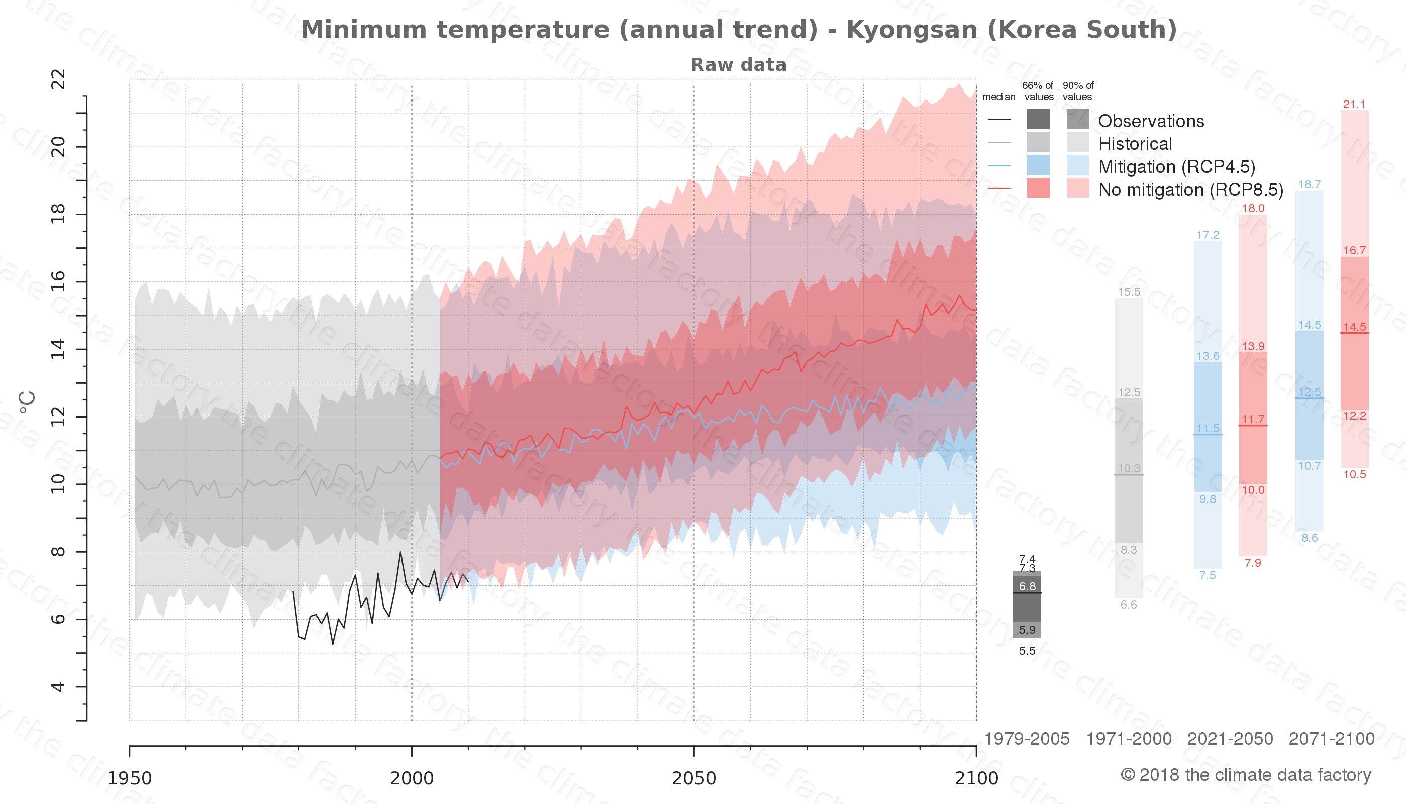 climate change data policy adaptation climate graph city data minimum-temperature kyongsan south korea