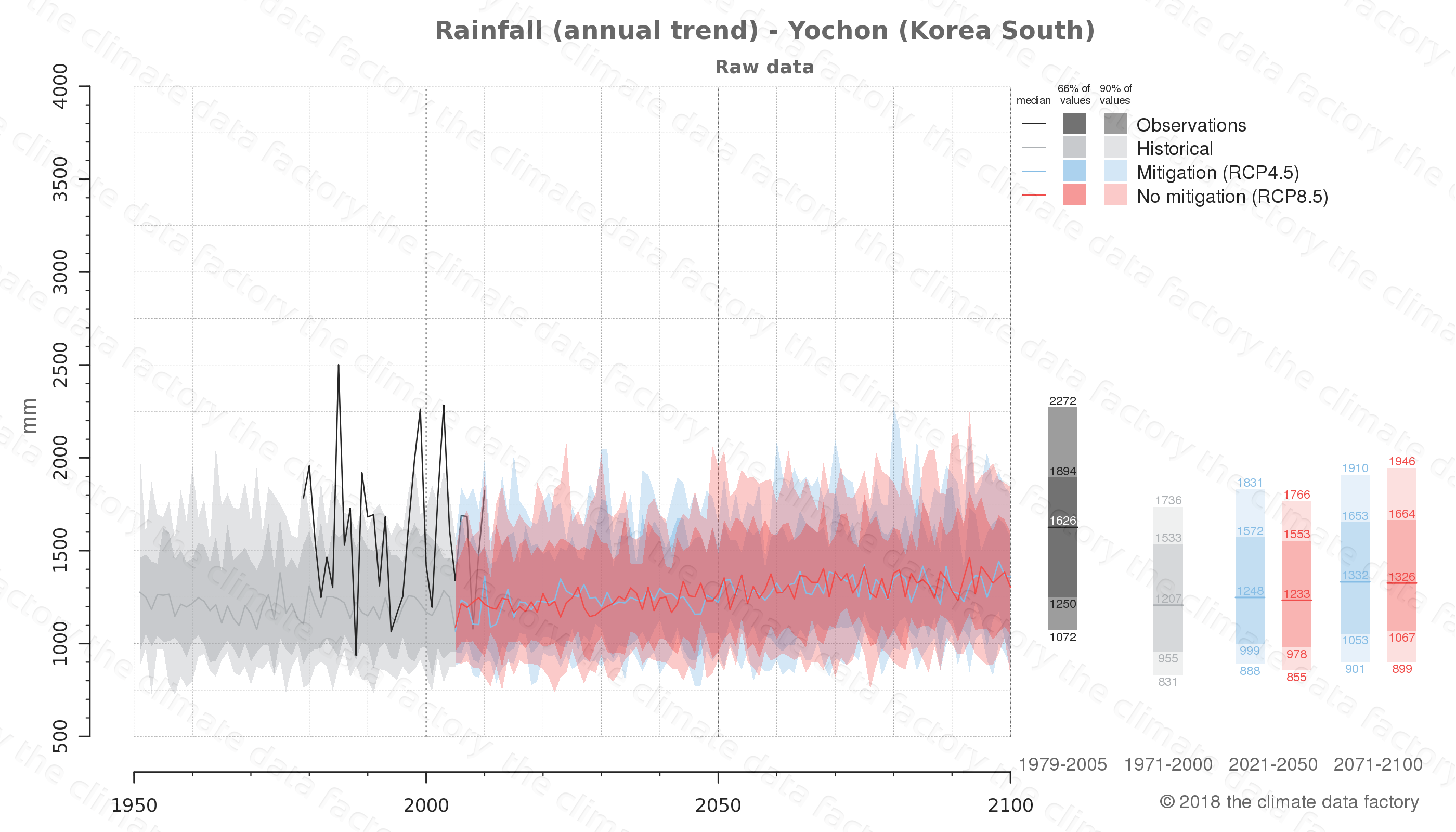 climate change data policy adaptation climate graph city data rainfall yochon south korea