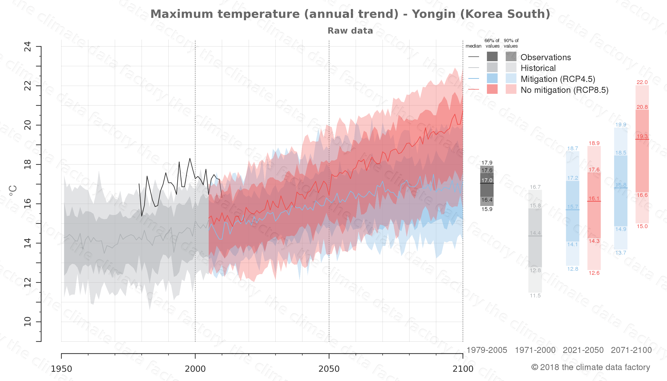 climate change data policy adaptation climate graph city data maximum-temperature yongin south korea