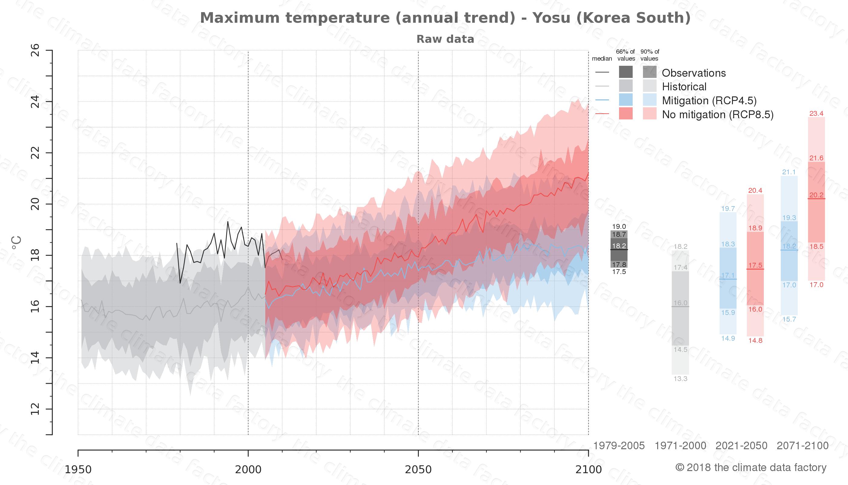 climate change data policy adaptation climate graph city data maximum-temperature yosu south korea