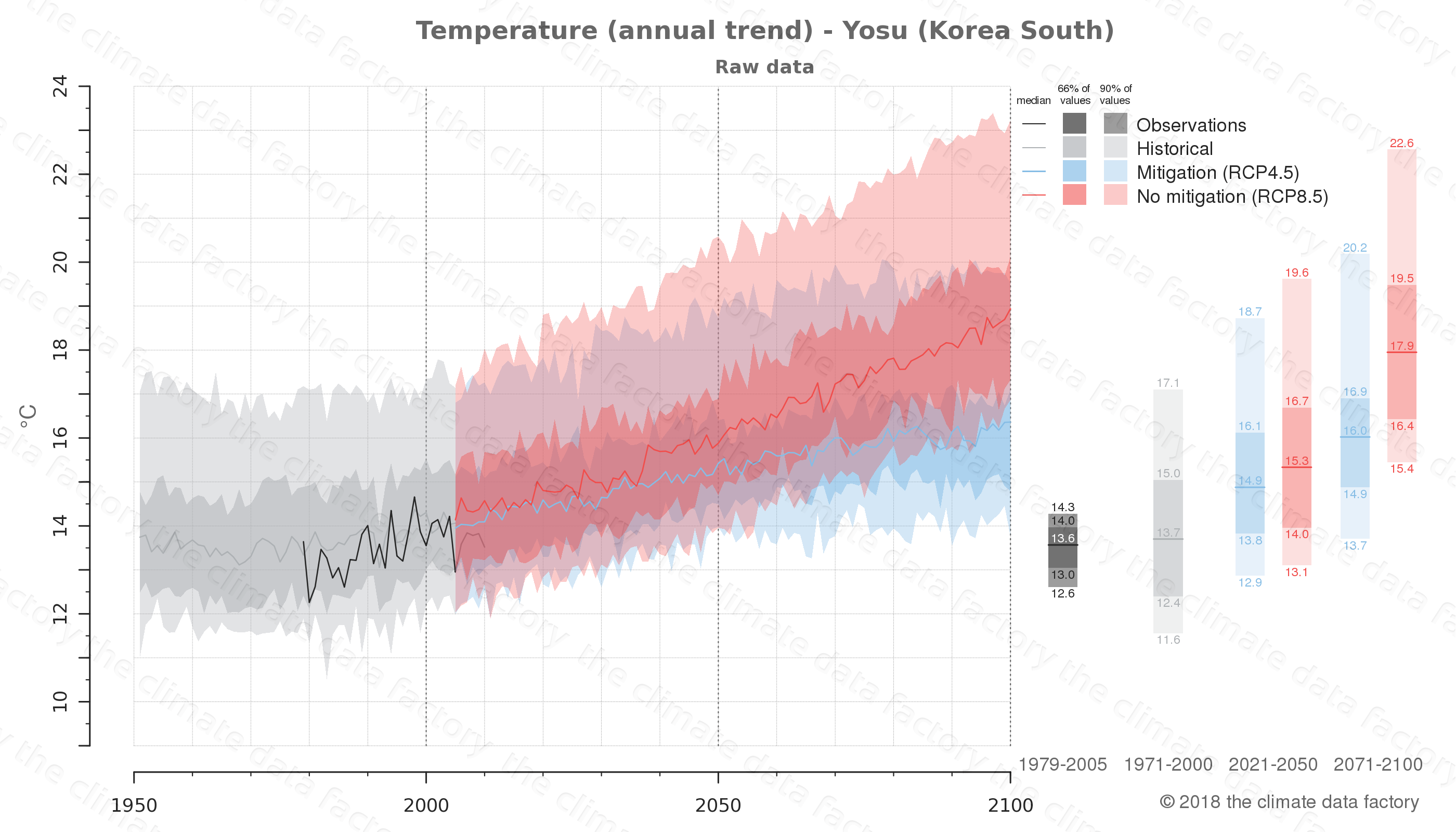 climate change data policy adaptation climate graph city data temperature yosu south korea