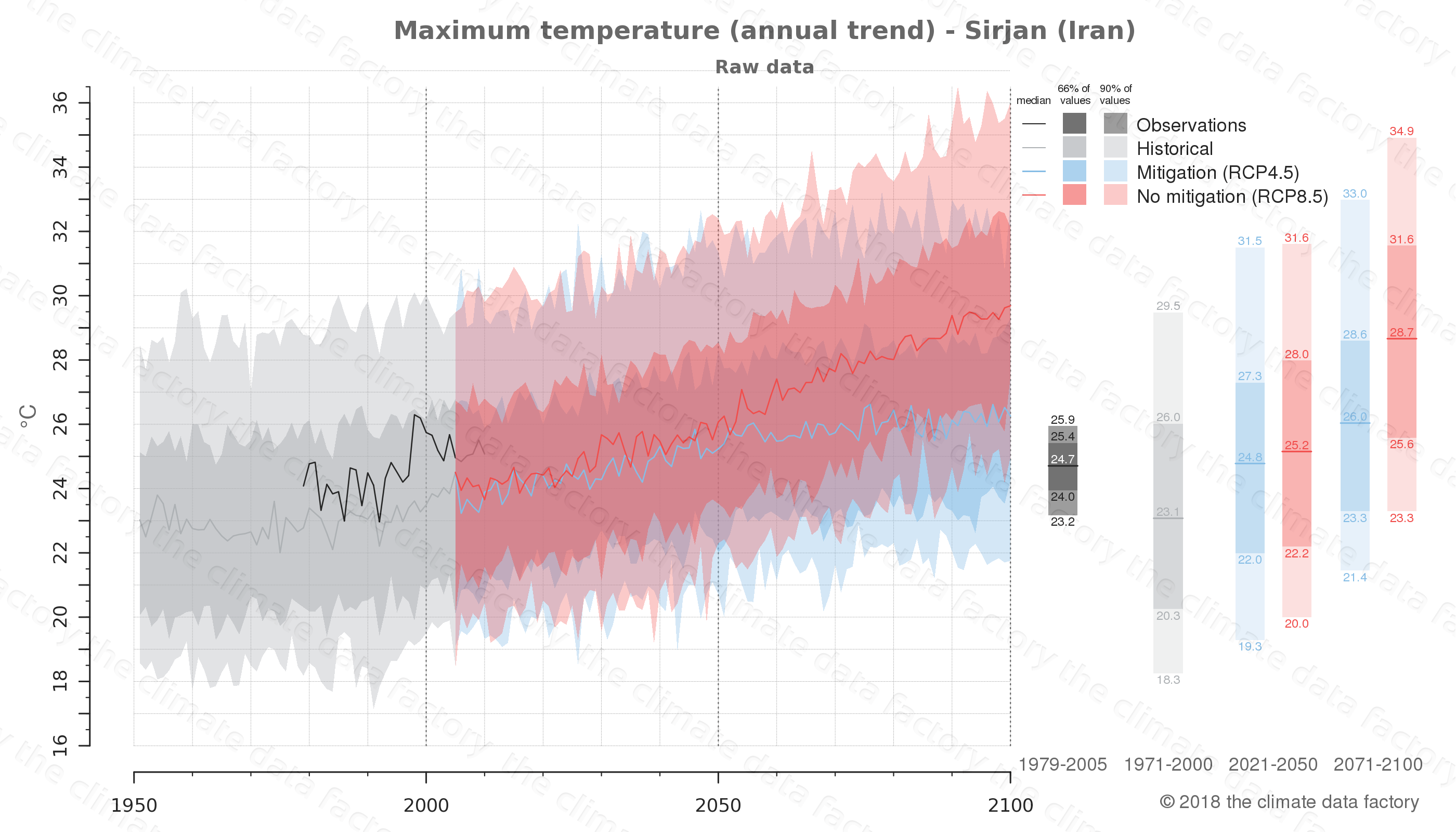 climate change data policy adaptation climate graph city data maximum-temperature sirjan iran
