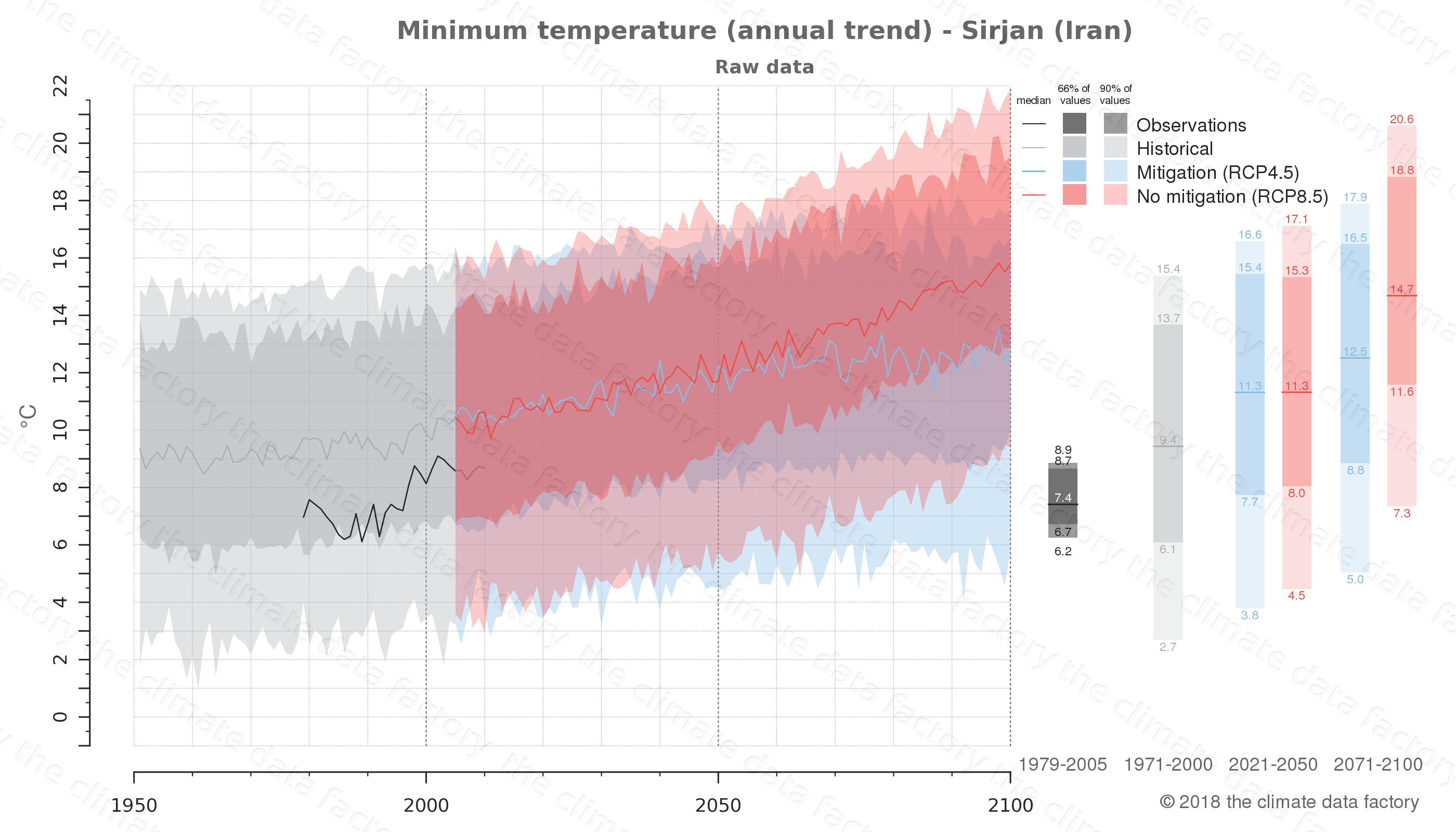 climate change data policy adaptation climate graph city data minimum-temperature sirjan iran