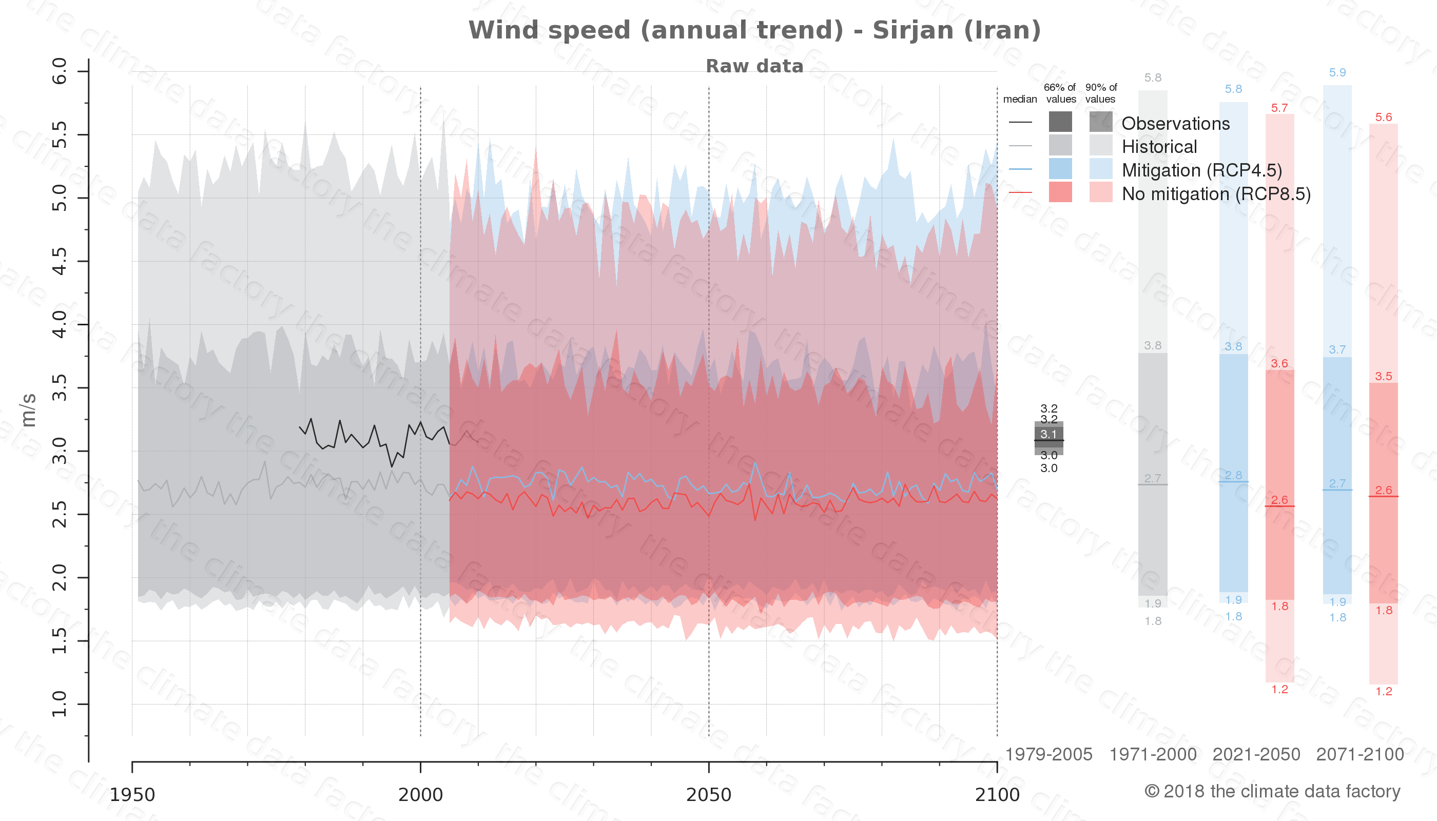 climate change data policy adaptation climate graph city data wind-speed sirjan iran