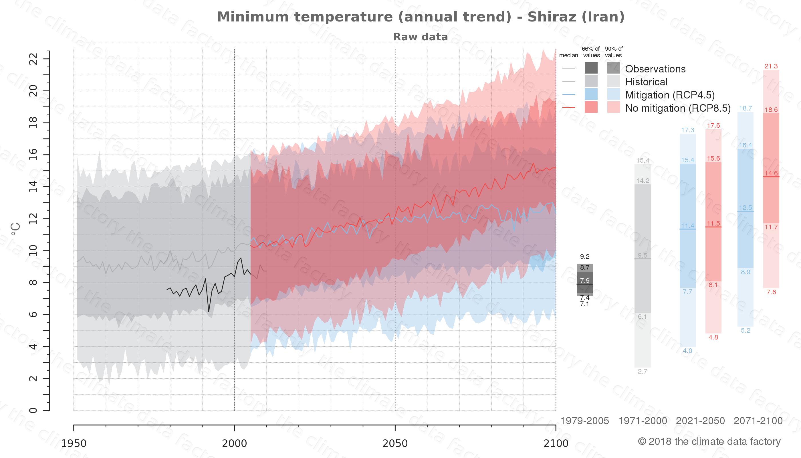 climate change data policy adaptation climate graph city data minimum-temperature shiraz iran
