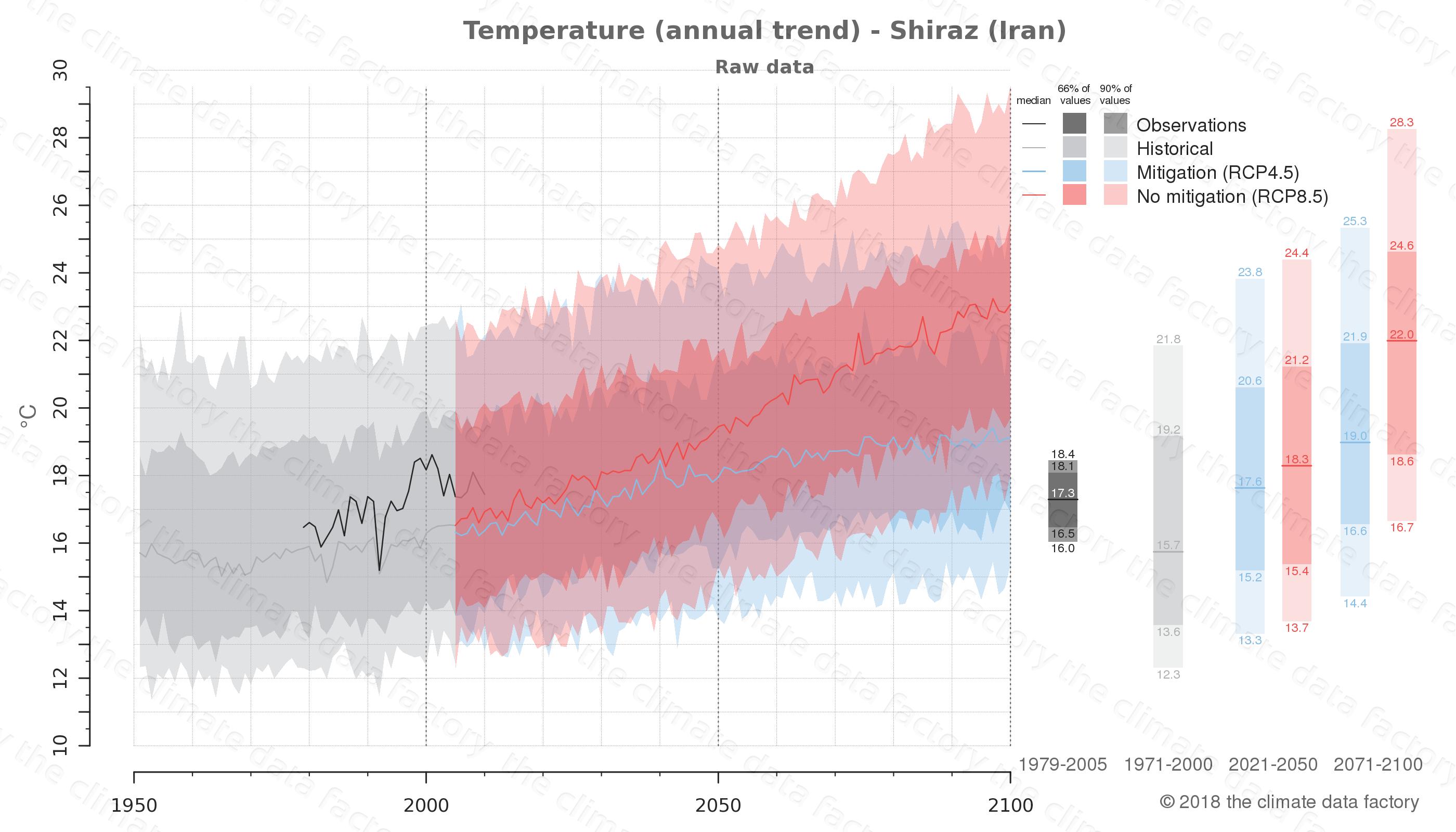 climate change data policy adaptation climate graph city data temperature shiraz iran