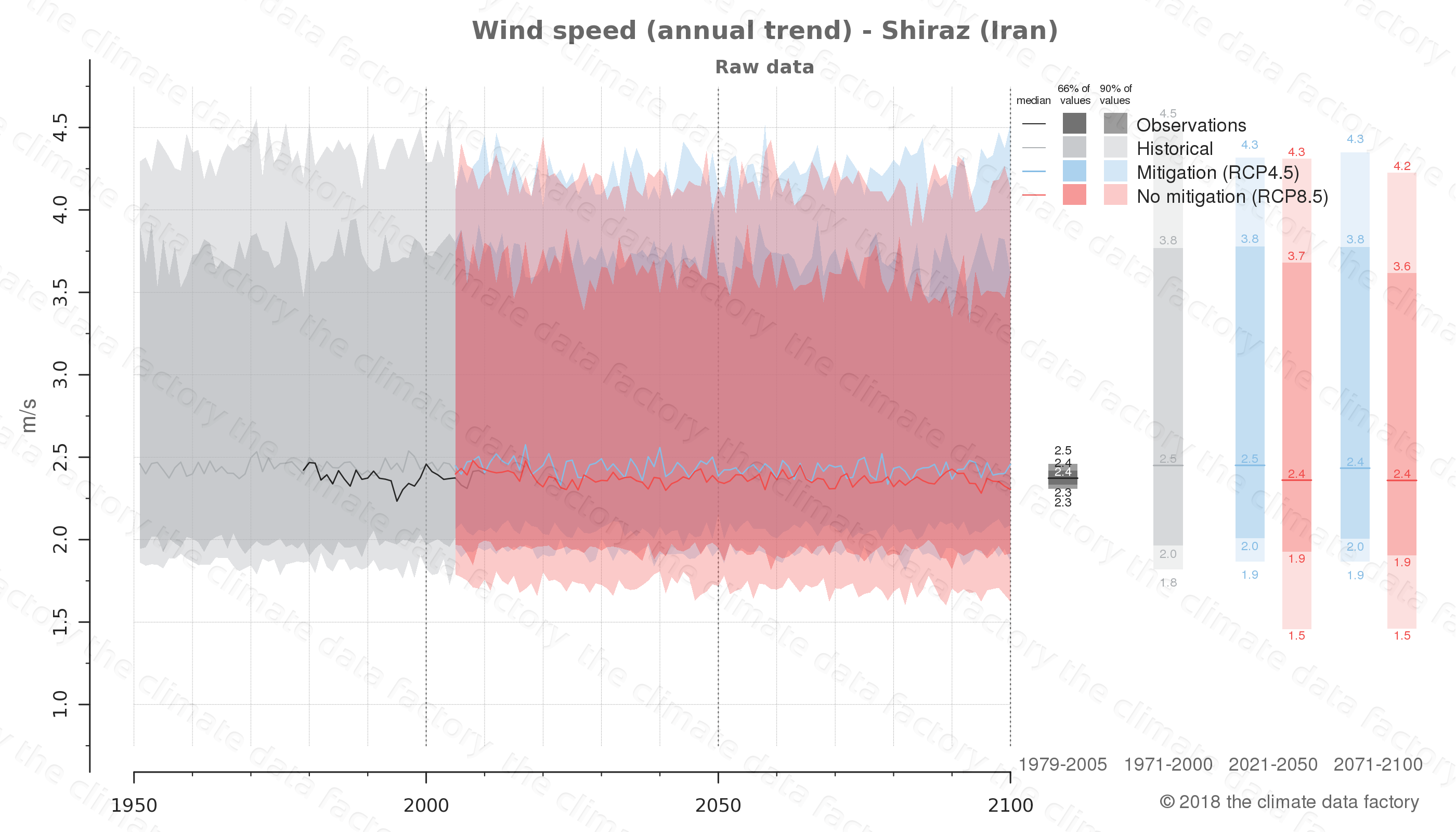 climate change data policy adaptation climate graph city data wind-speed shiraz iran