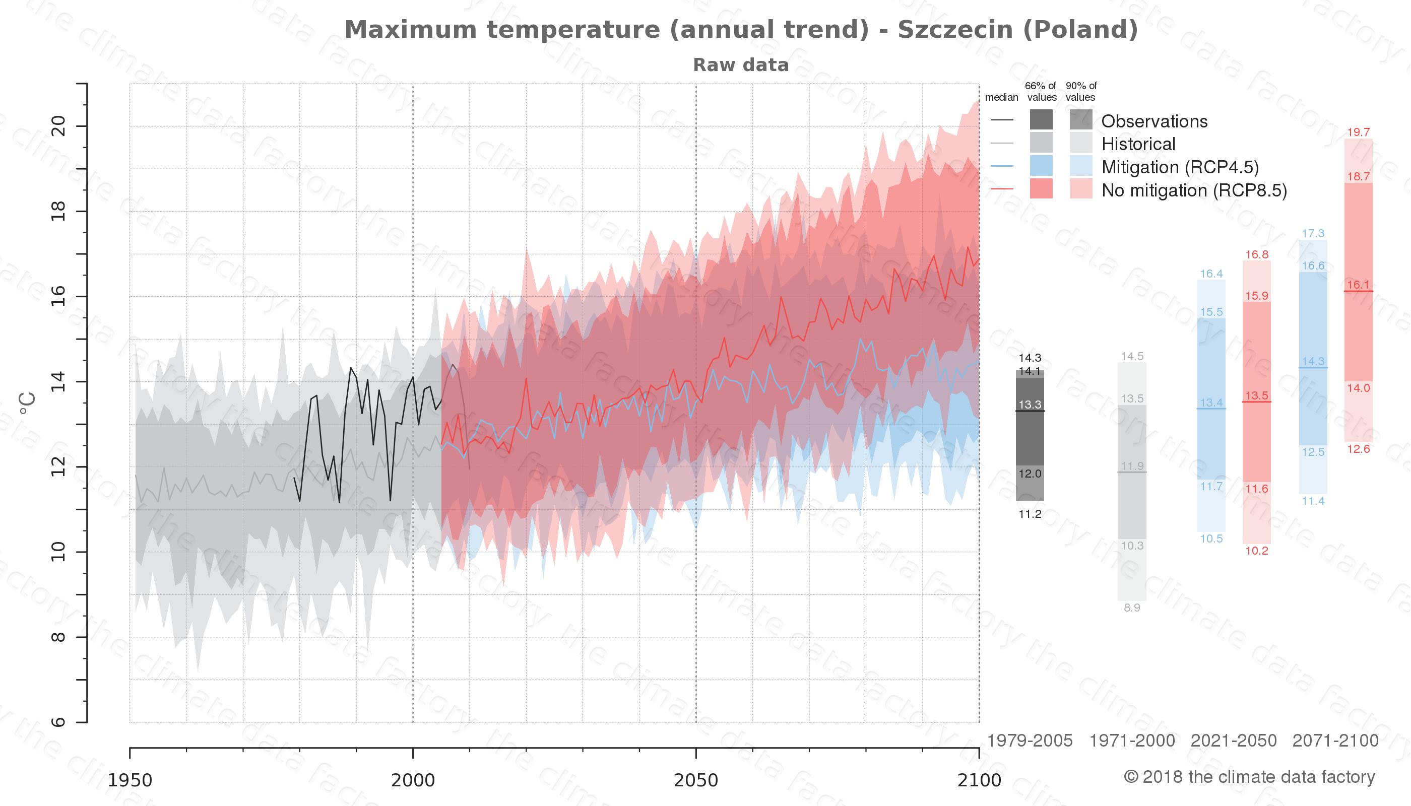 climate change data policy adaptation climate graph city data maximum-temperature szczecin poland