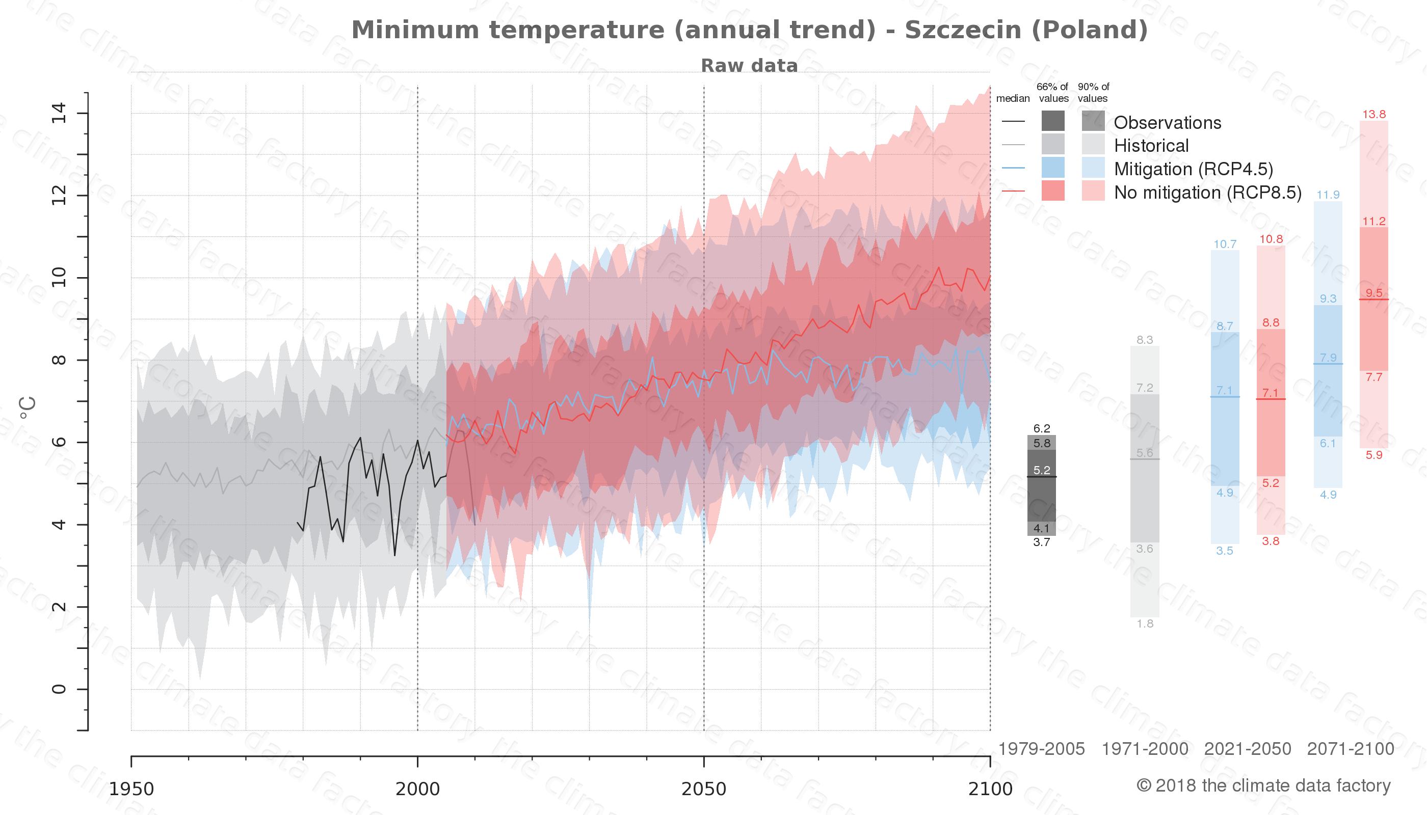 climate change data policy adaptation climate graph city data minimum-temperature szczecin poland