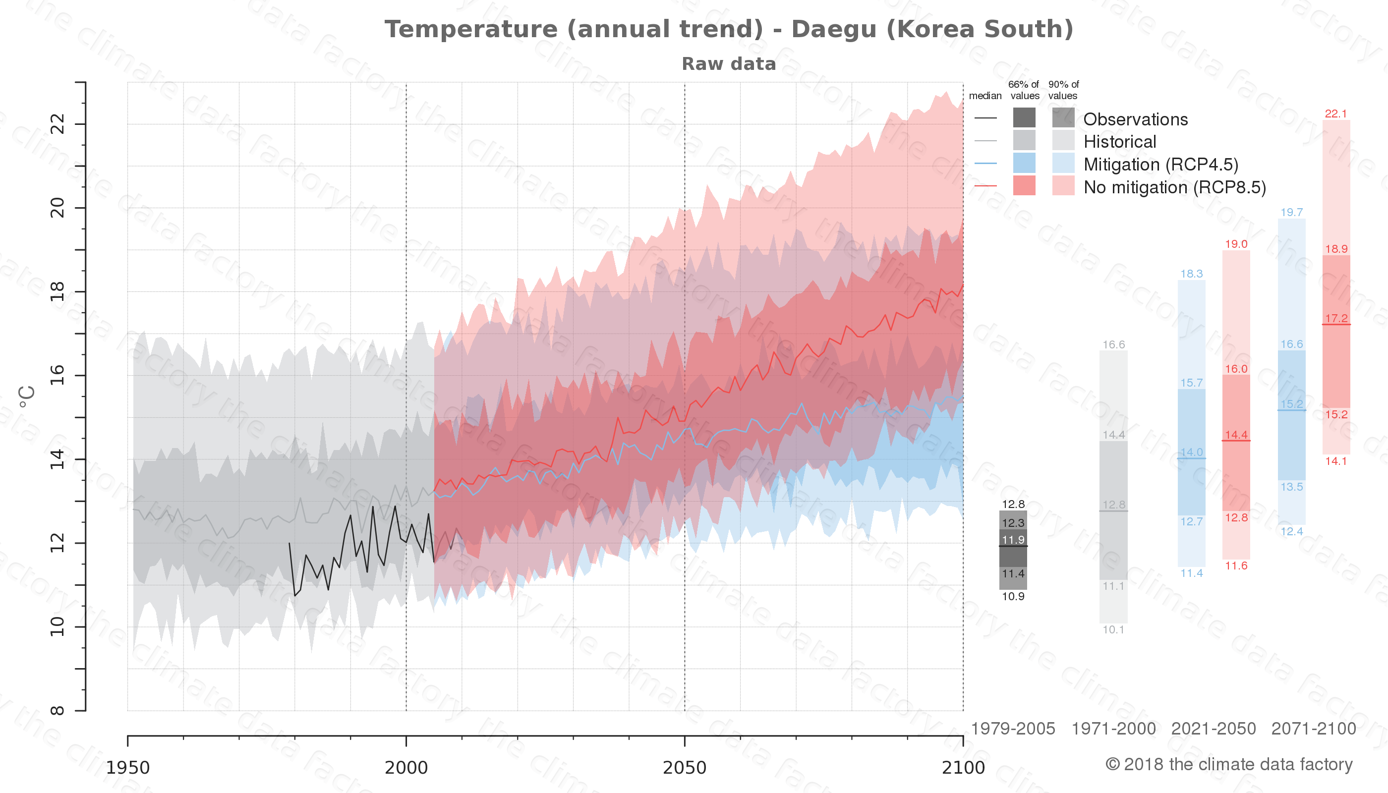 climate change data policy adaptation climate graph city data temperature daegu south korea