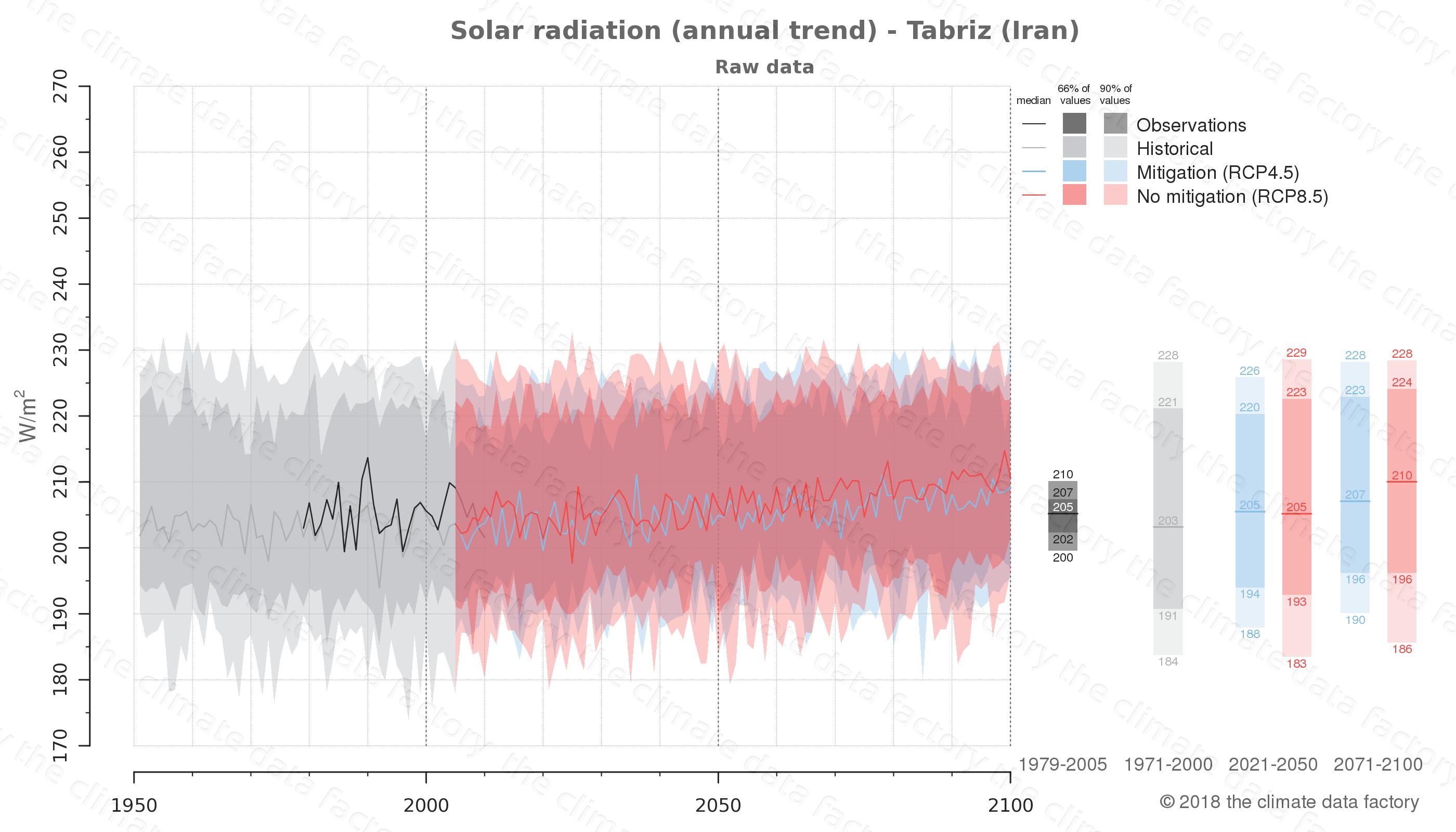 climate change data policy adaptation climate graph city data solar-radiation tabriz iran