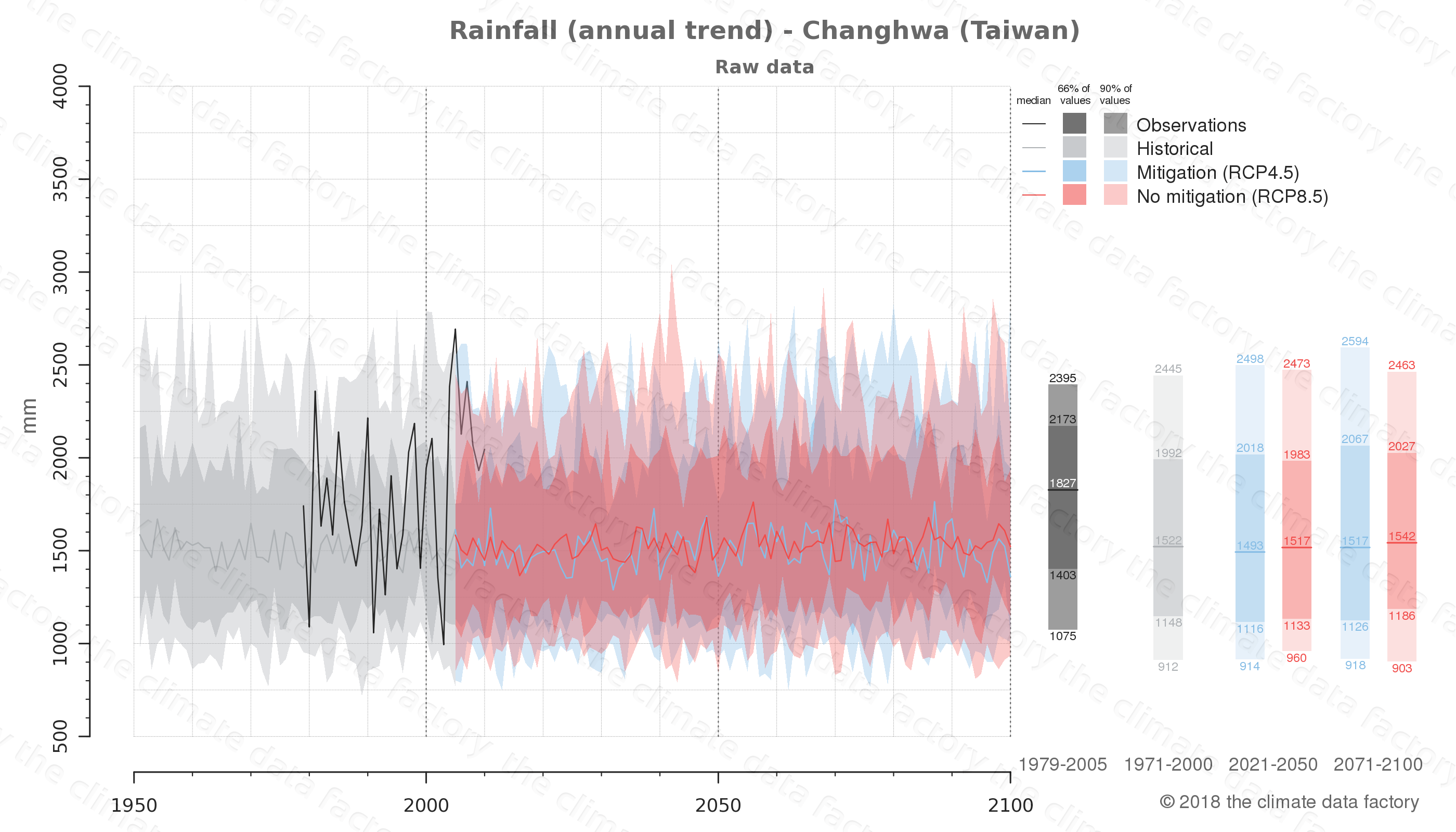 climate change data policy adaptation climate graph city data rainfall changhwa taiwan