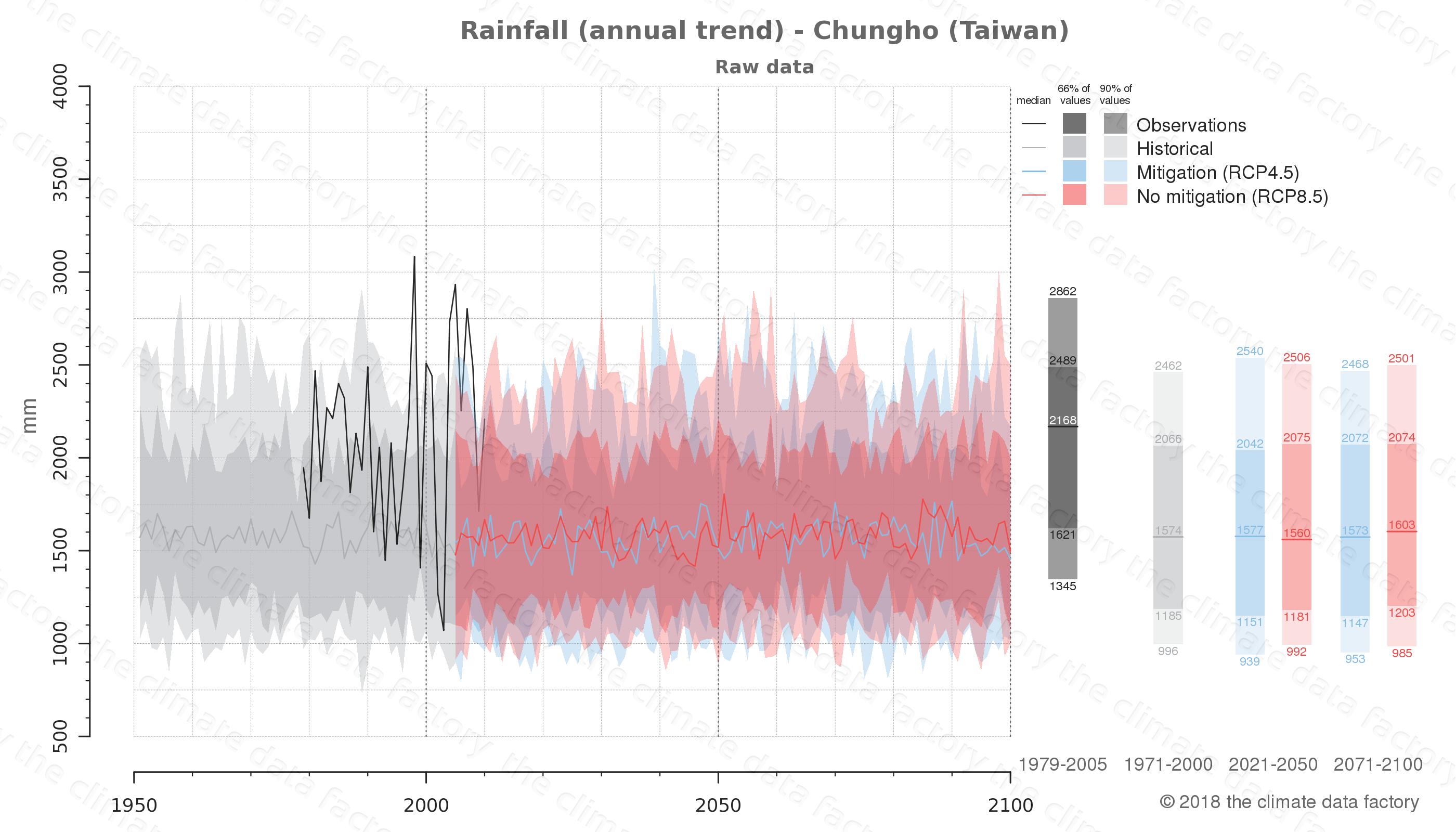 climate change data policy adaptation climate graph city data rainfall chungho taiwan