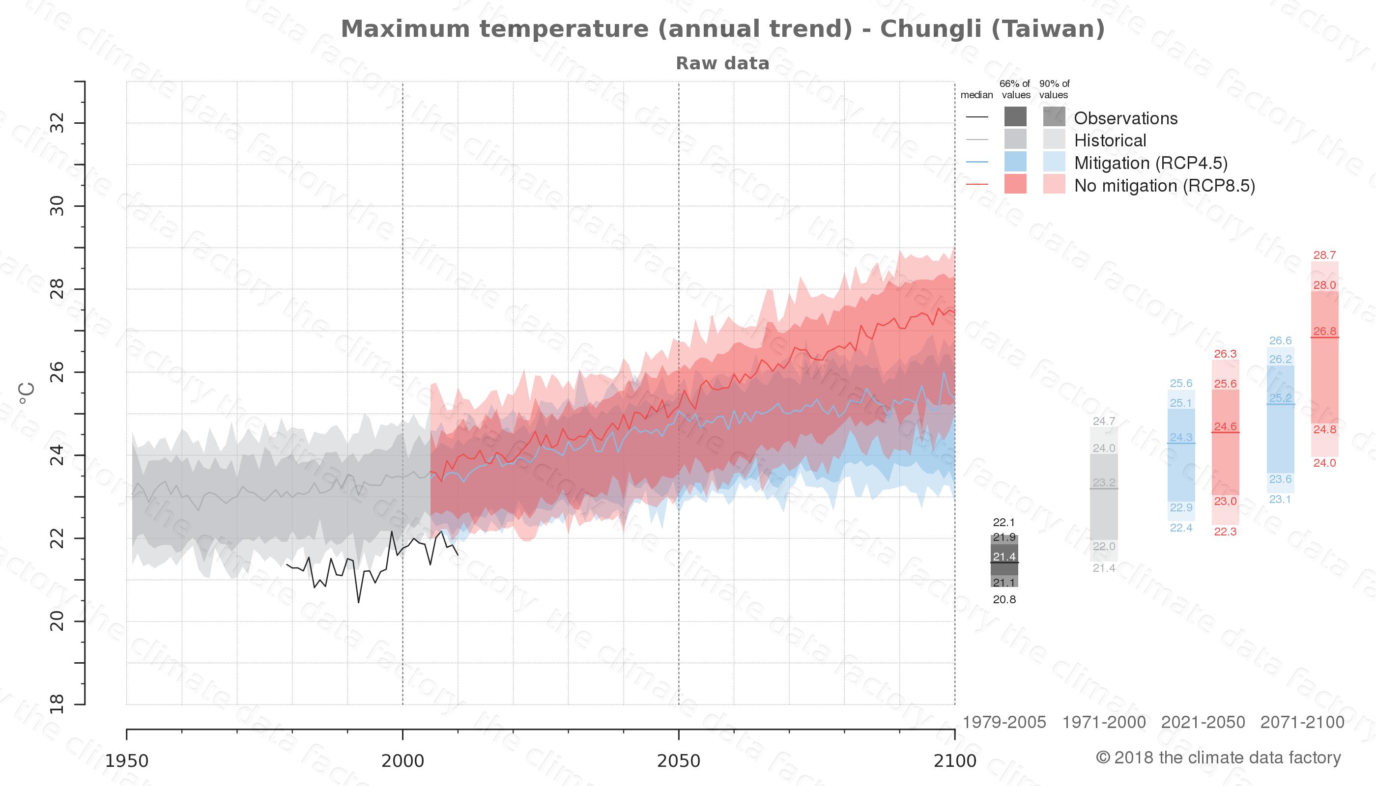 climate change data policy adaptation climate graph city data maximum-temperature chungli taiwan