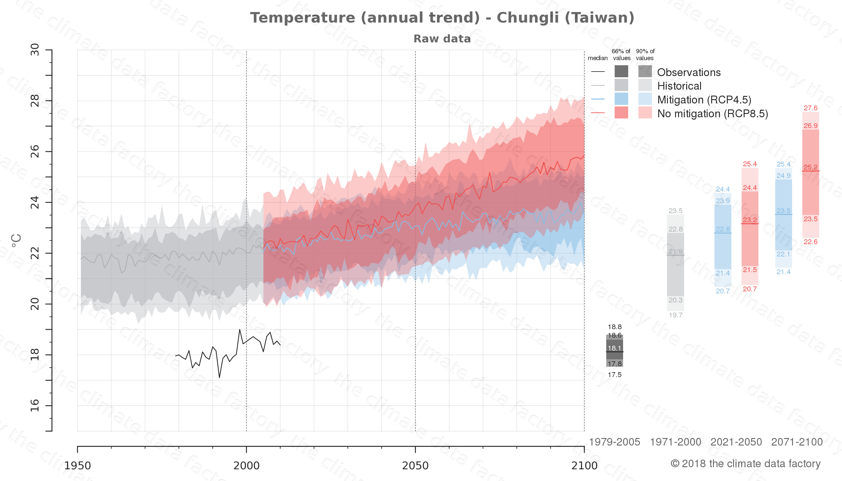 climate change data policy adaptation climate graph city data temperature chungli taiwan