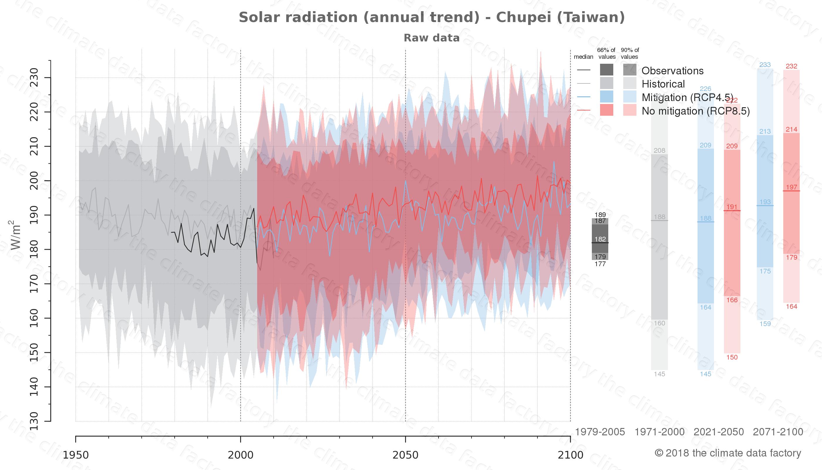 climate change data policy adaptation climate graph city data solar-radiation chupei taiwan