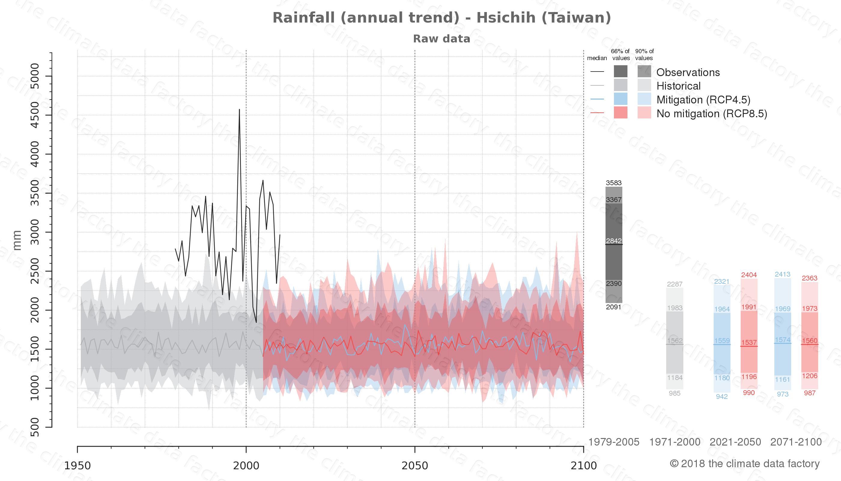 climate change data policy adaptation climate graph city data rainfall hsichih taiwan