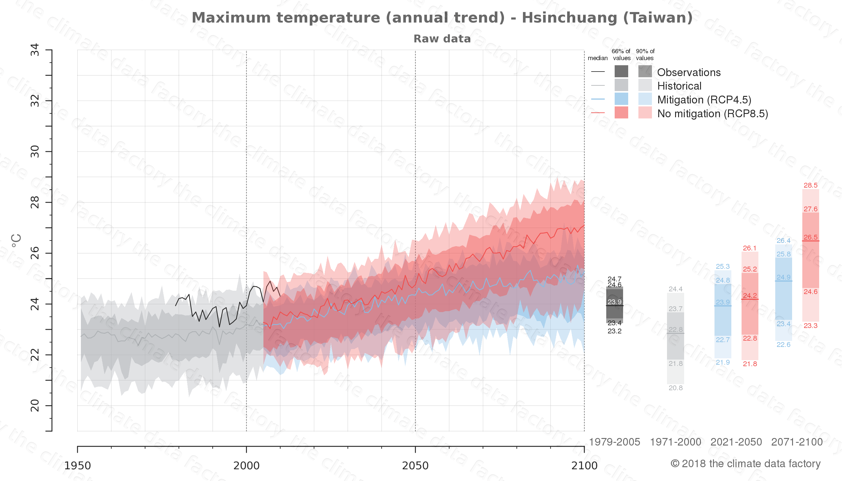climate change data policy adaptation climate graph city data maximum-temperature hsinchuang taiwan