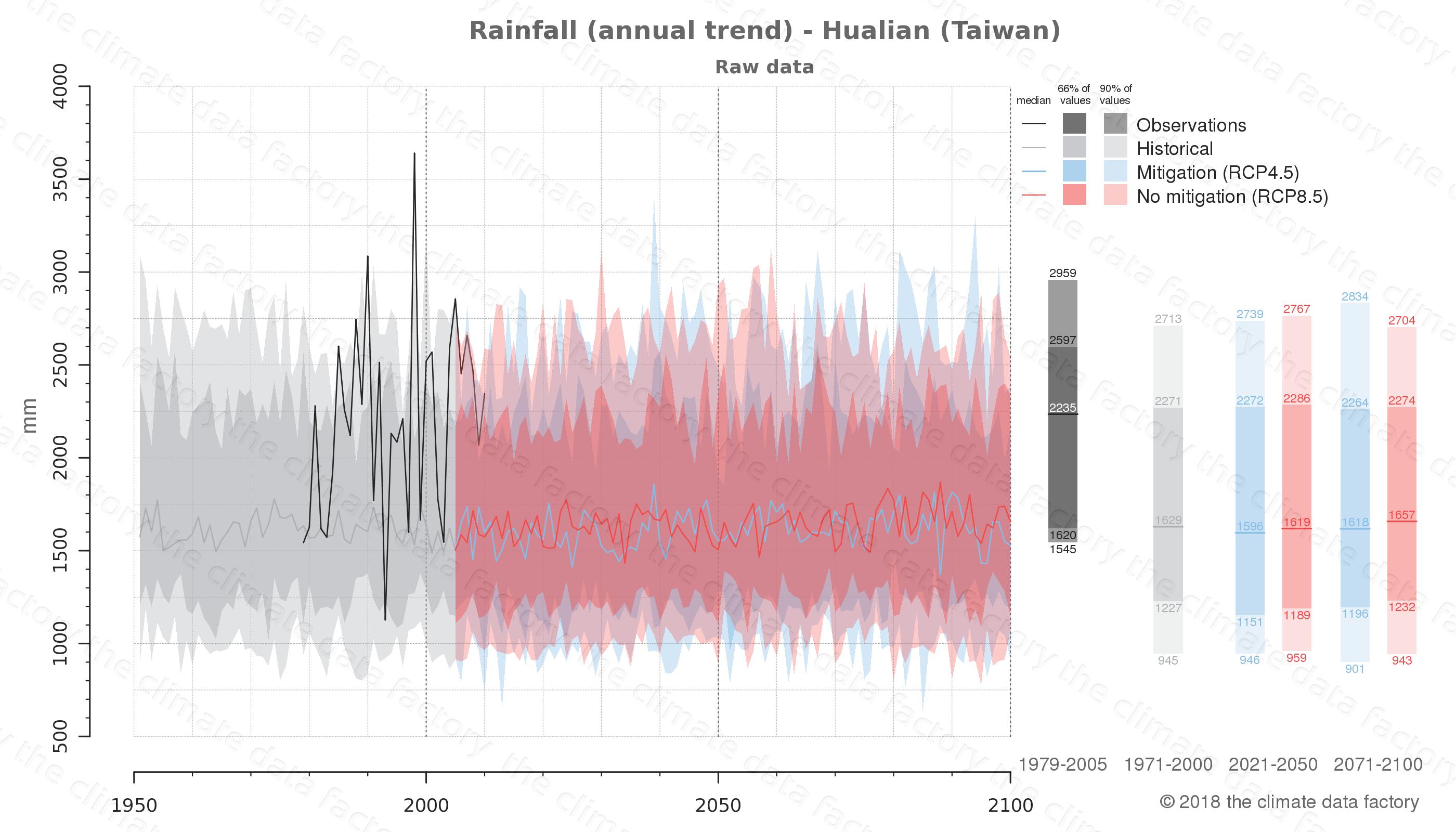 climate change data policy adaptation climate graph city data rainfall hualian taiwan